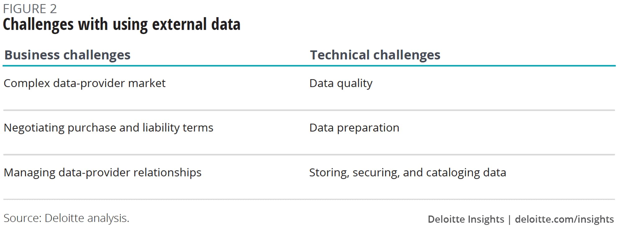 Challenges with using external data