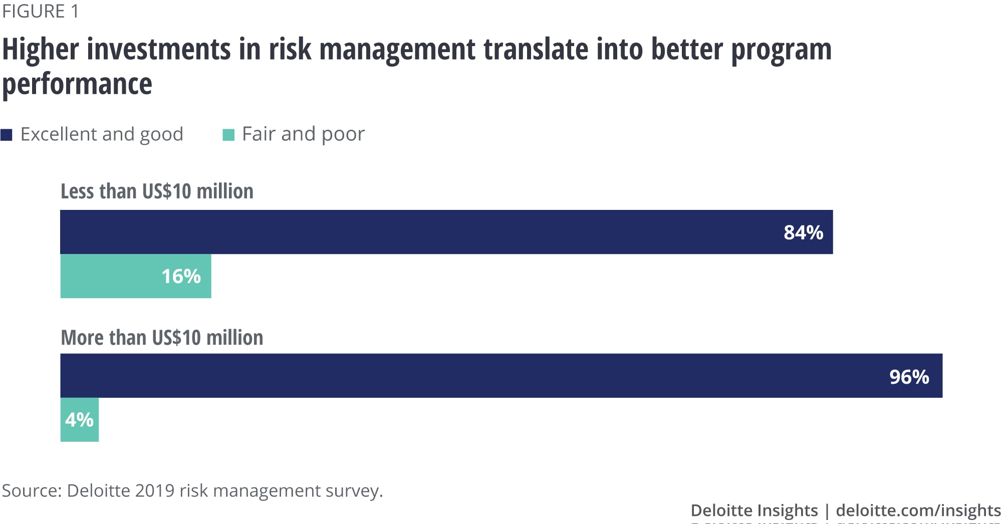 Higher investments in risk management translate into better program performance