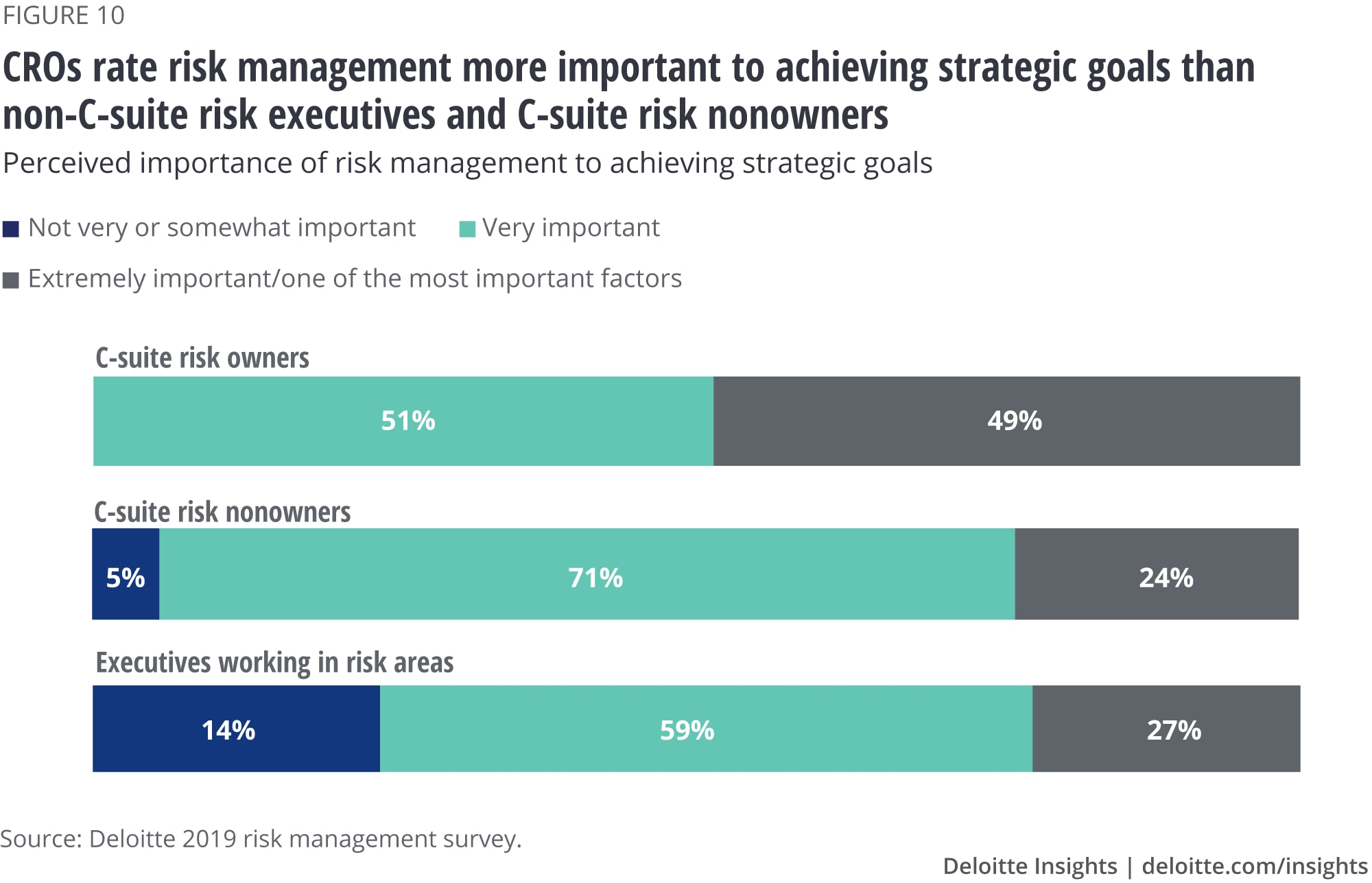 CROs rate risk management more important to achieving strategic goals than non-C-suite risk executives and C-suite risk nonowners