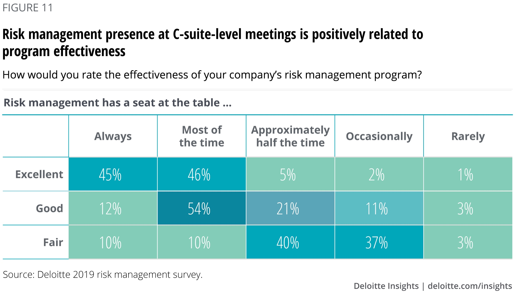 Risk management presence at C-suite-level meetings is positively related to program effectiveness