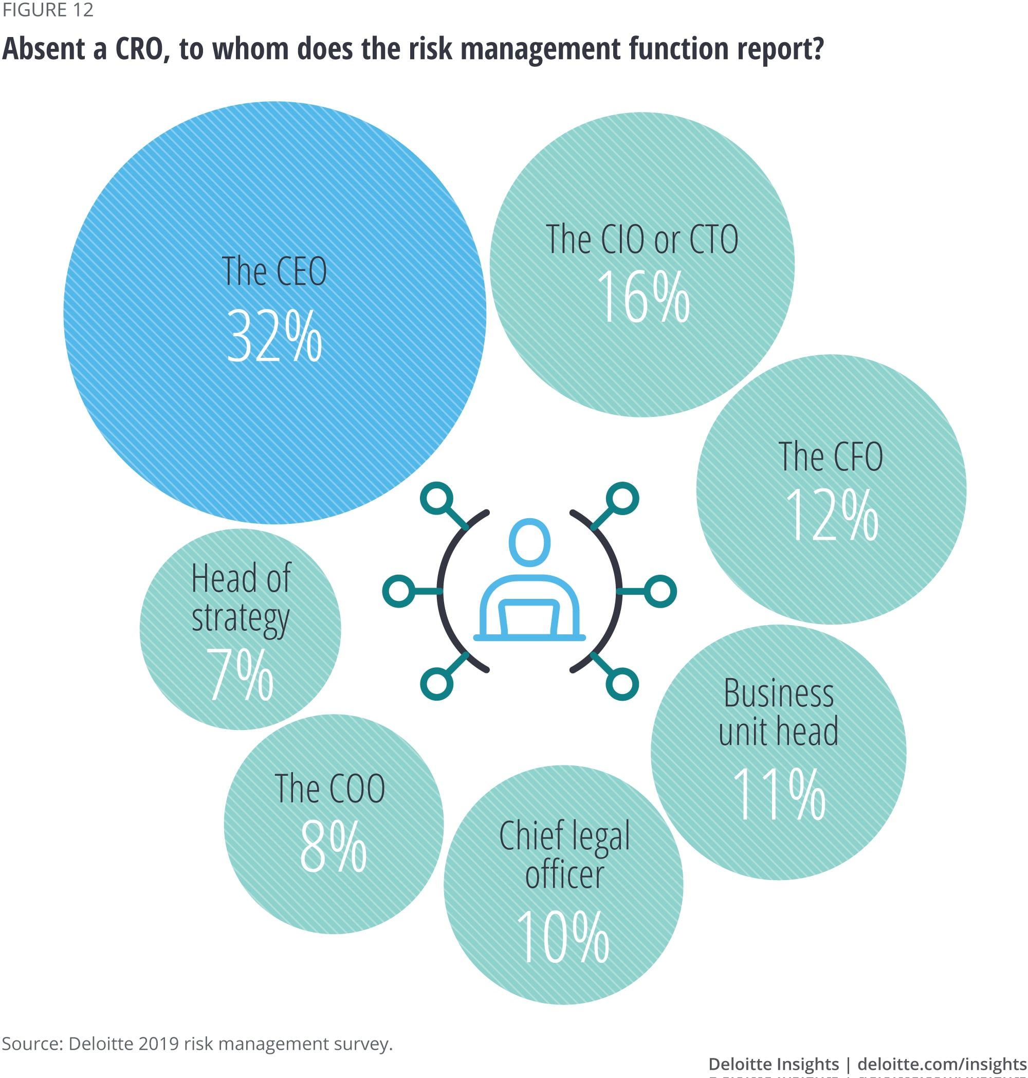 Absent a CRO, to whom does the risk management function report?