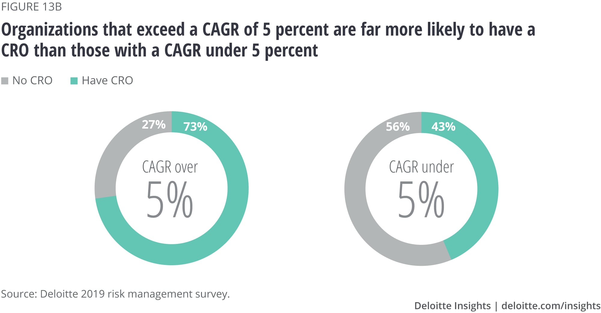 Organizations that exceed a CAGR of 5 percent are far more likely to have a CRO than those with a CAGR under 5 percent
