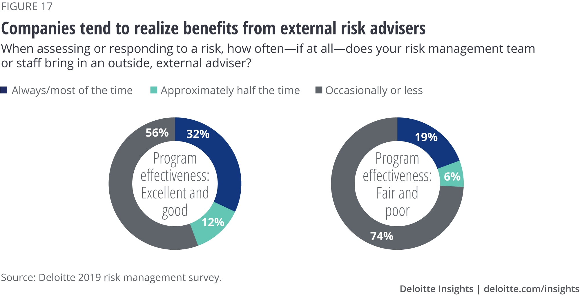 Companies tend to realize benefits from risk advisers