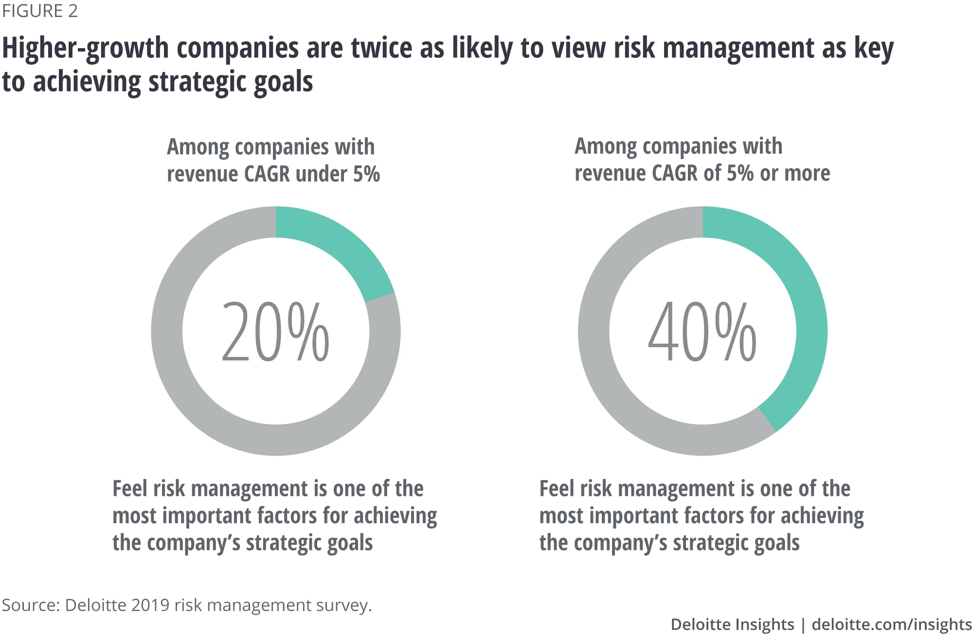Higher-growth companies are twice as likely to view risk management as key to achieving strategic goals