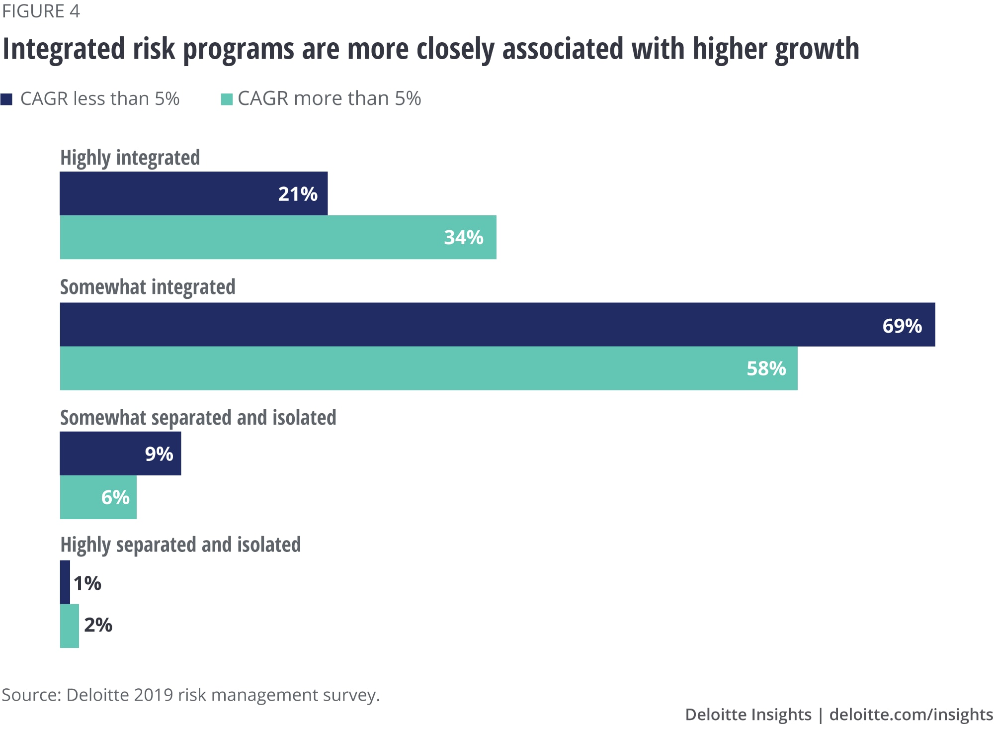 Integrated risk programs are more closely associated with higher growth