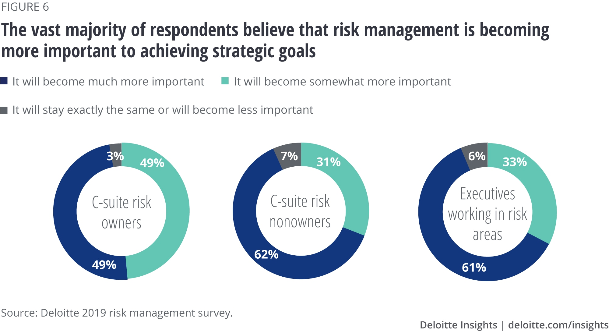 The vast majority of respondents believe that risk management is becoming more important to achieving strategic goals