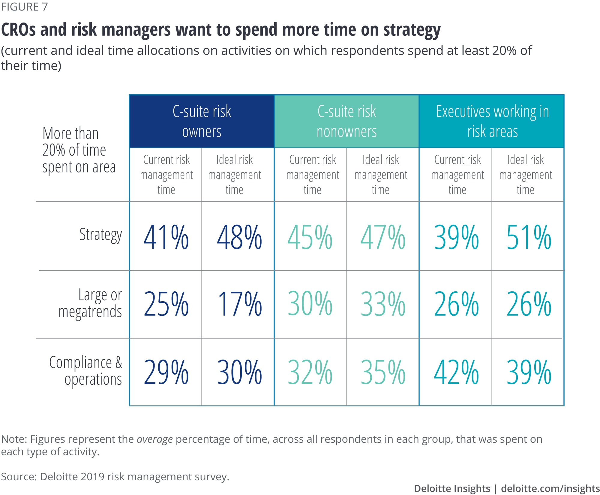 CROs and risk managers want to spend more time on strategy
