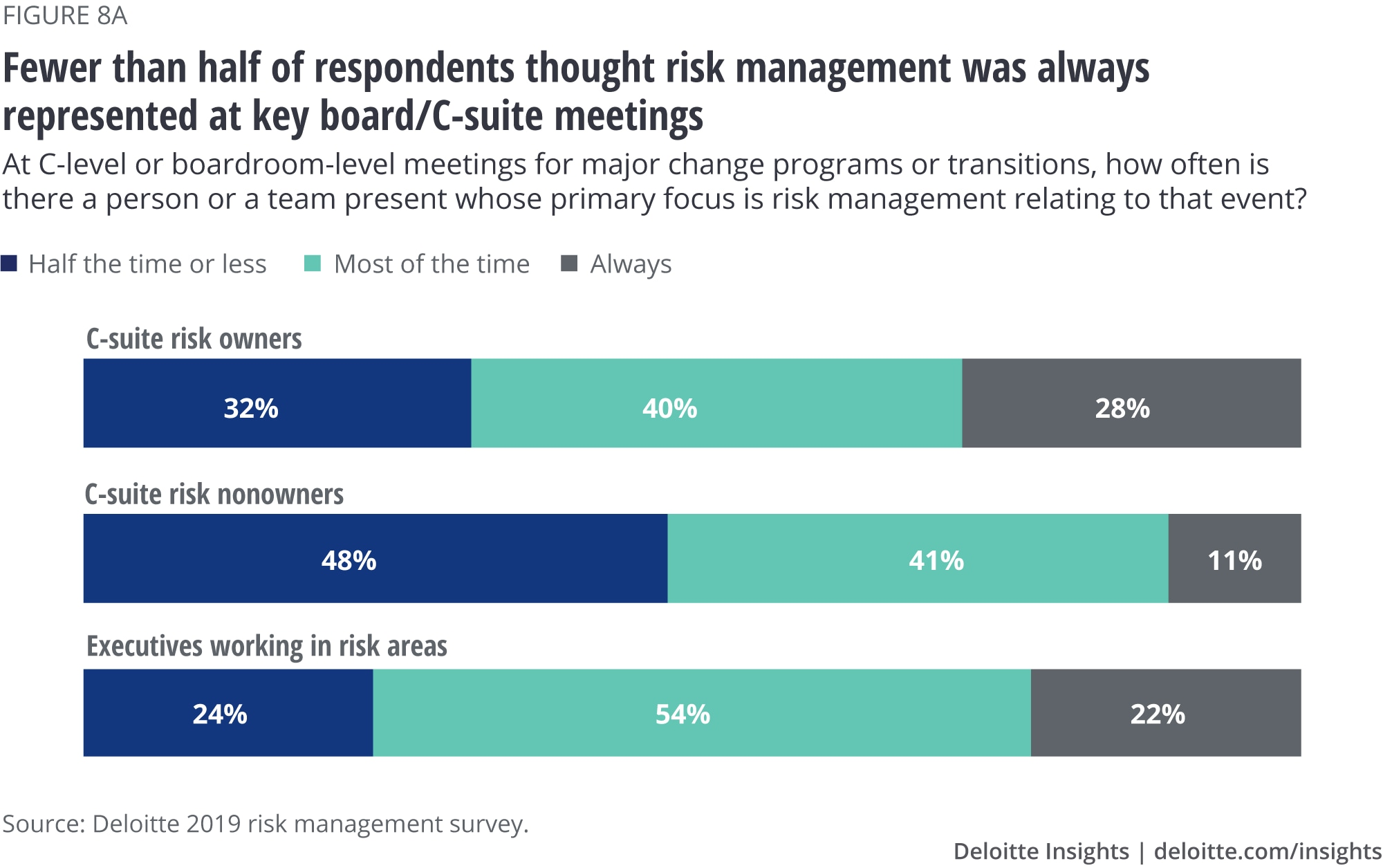 Fewer than half of respondents thought risk management was always represented at key board/C-suite meetings