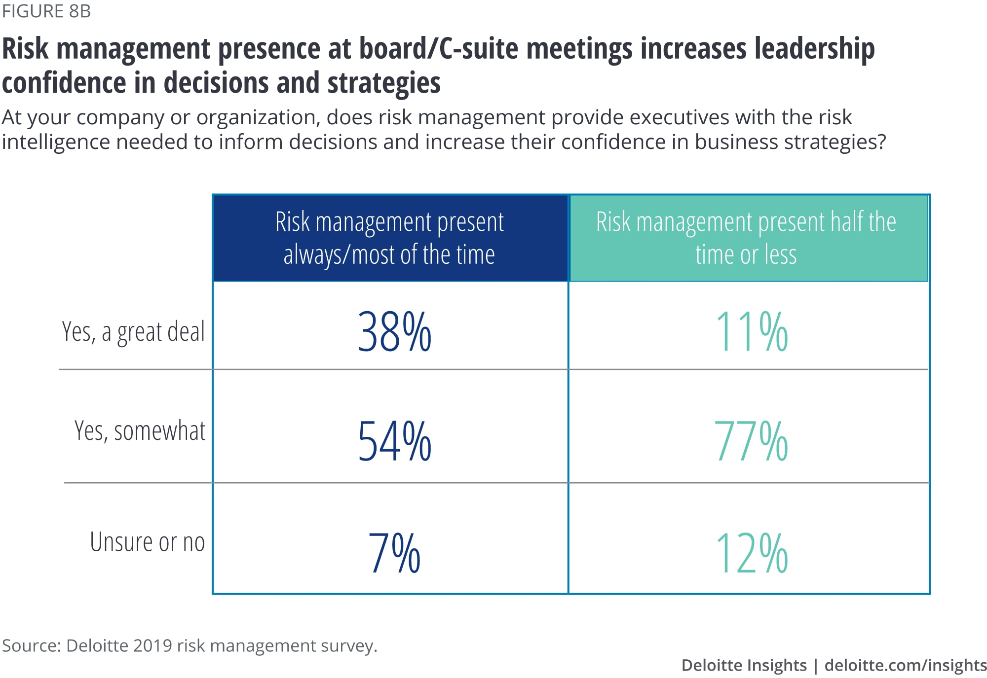 Risk management presence at board/C-suite meetings increases leadership confidence in decisions and strategies