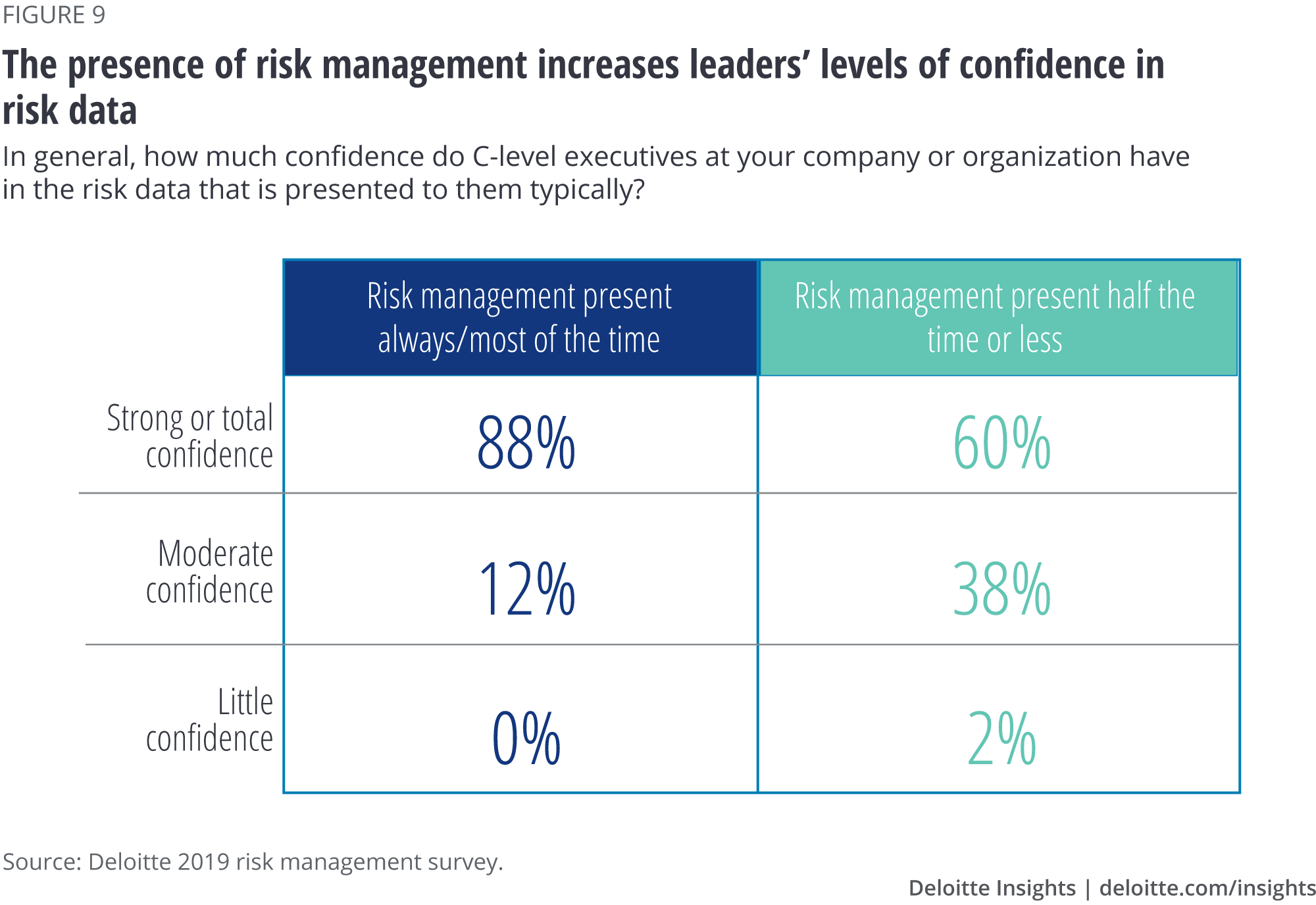 The presence of risk management increases leaders' levels of confidence in risk data