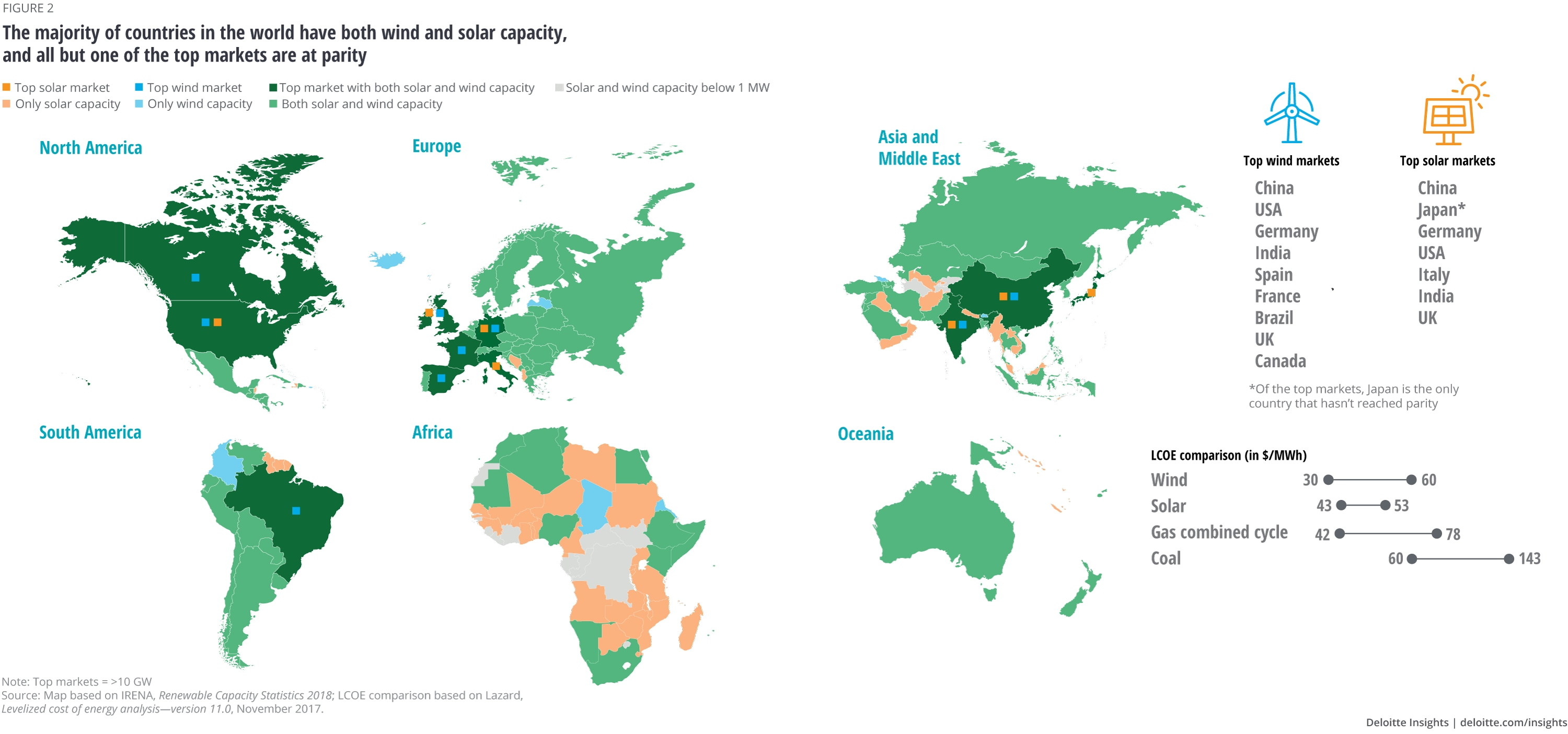 Global renewable energy trends | Deloitte Insights