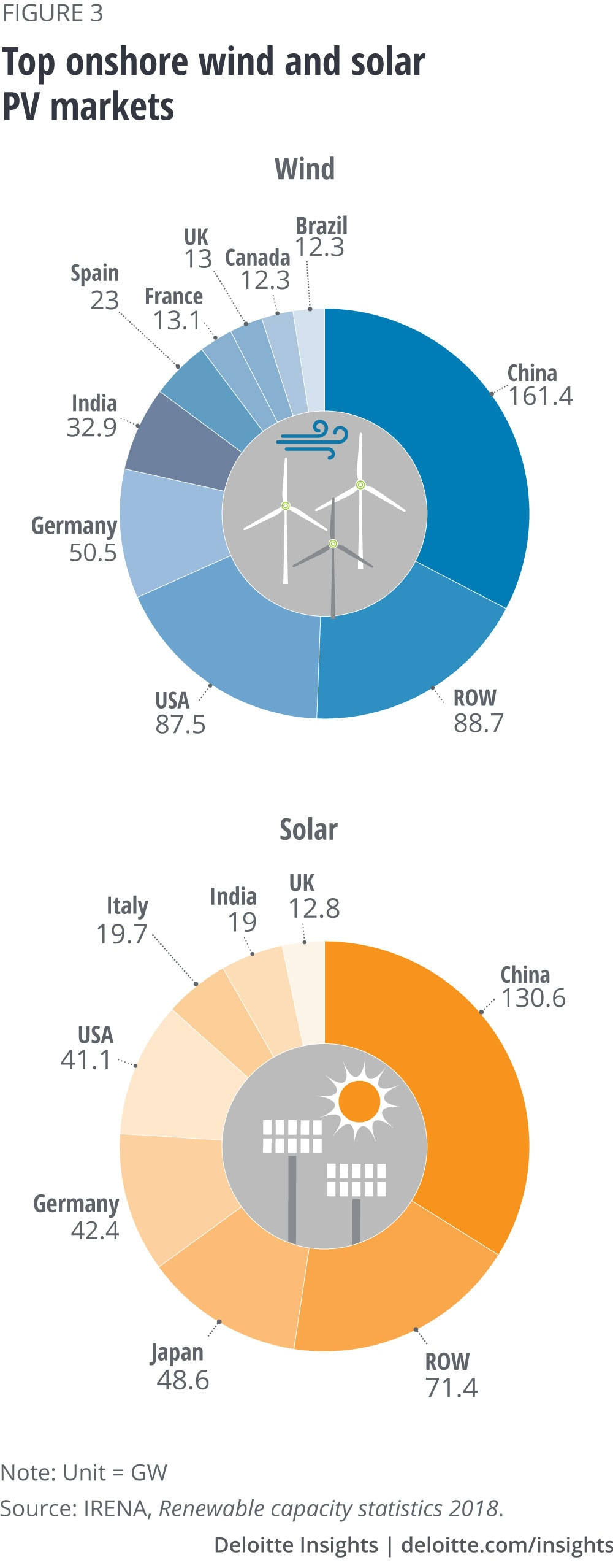 Top onshore wind and solar PV markets