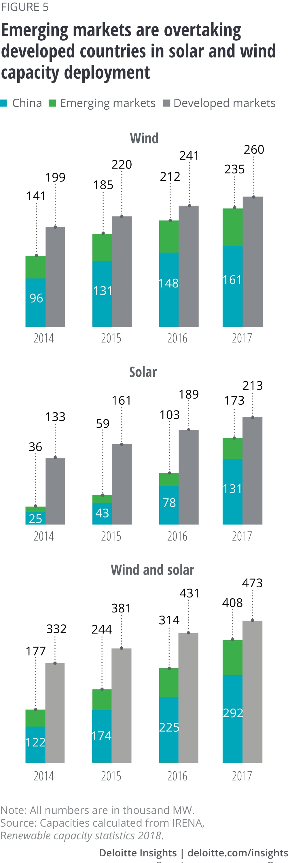 Global Renewable Energy Trends Deloitte Insights
