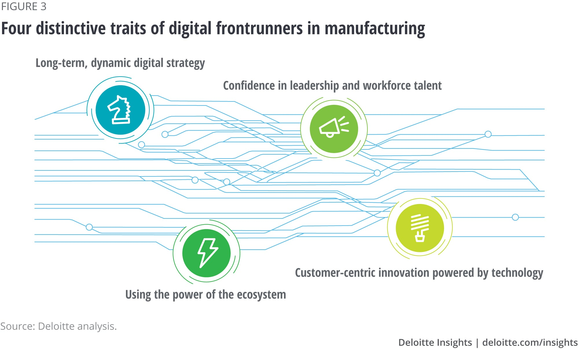 Four distinctive traits of digital frontrunners in manufacturing