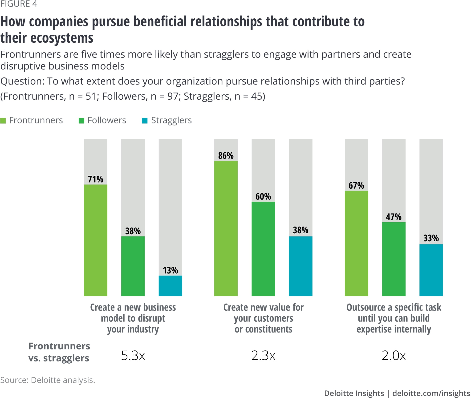 How companies pursue beneficial relationships that contribute to their ecosystems