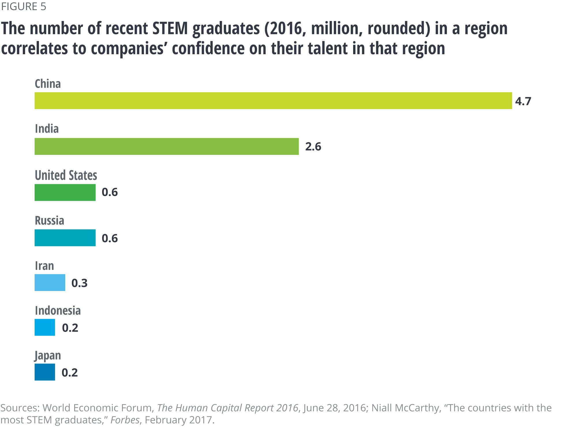 The number of recent STEM graduates (2016, million, rounded) in a region correlates to companies' confidence on their talent in that region