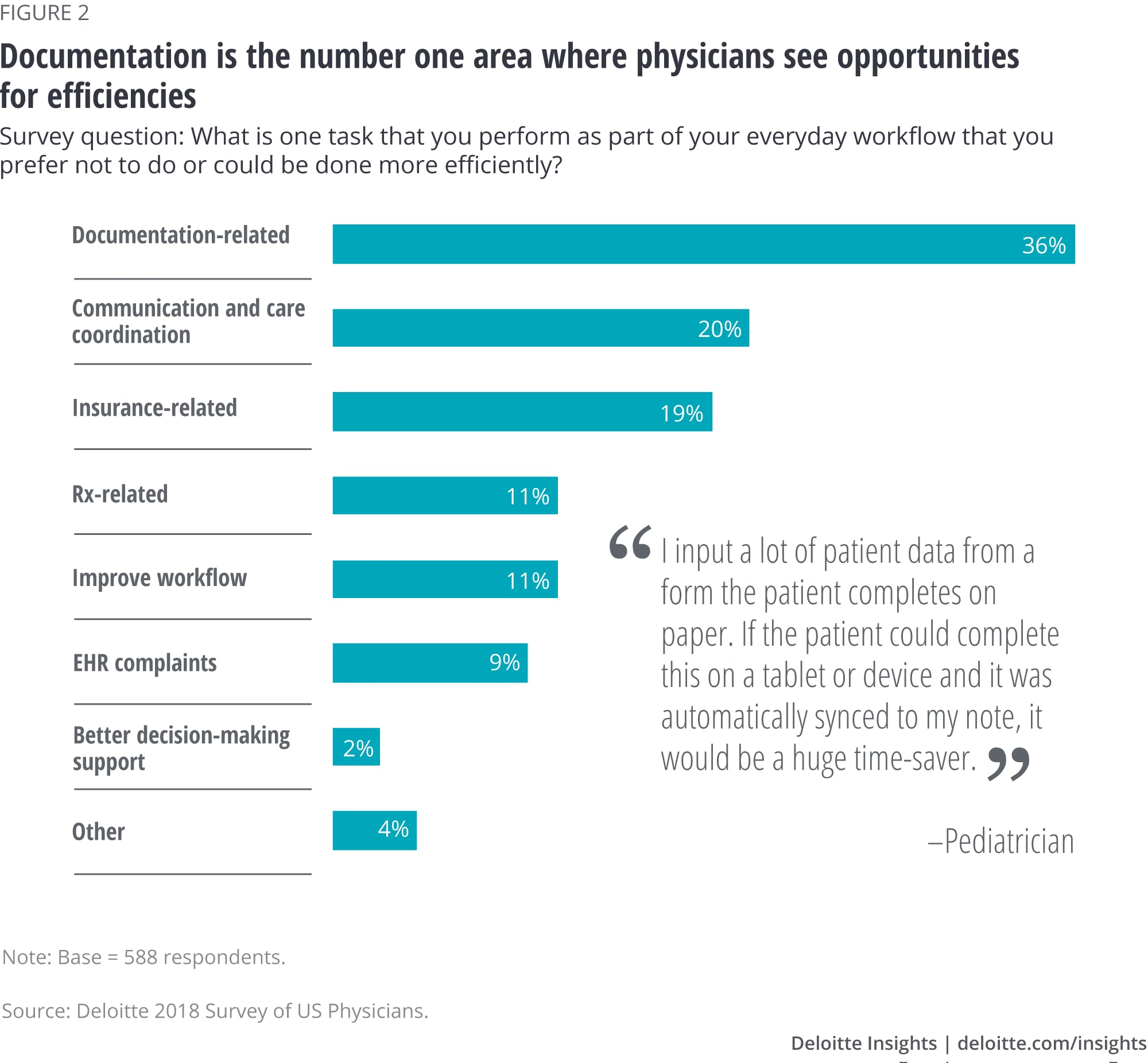 Documentation is the number one area where physicians see opportunities for efficiencies