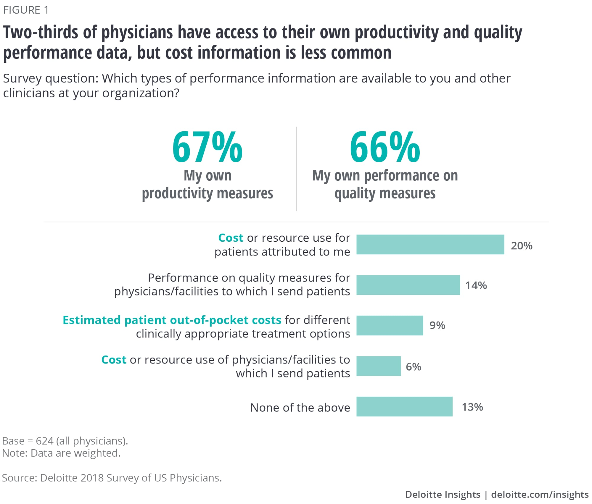 Two-thirds of physicians have access to their own productivity and quality performance data, but cost information is much less commonly available