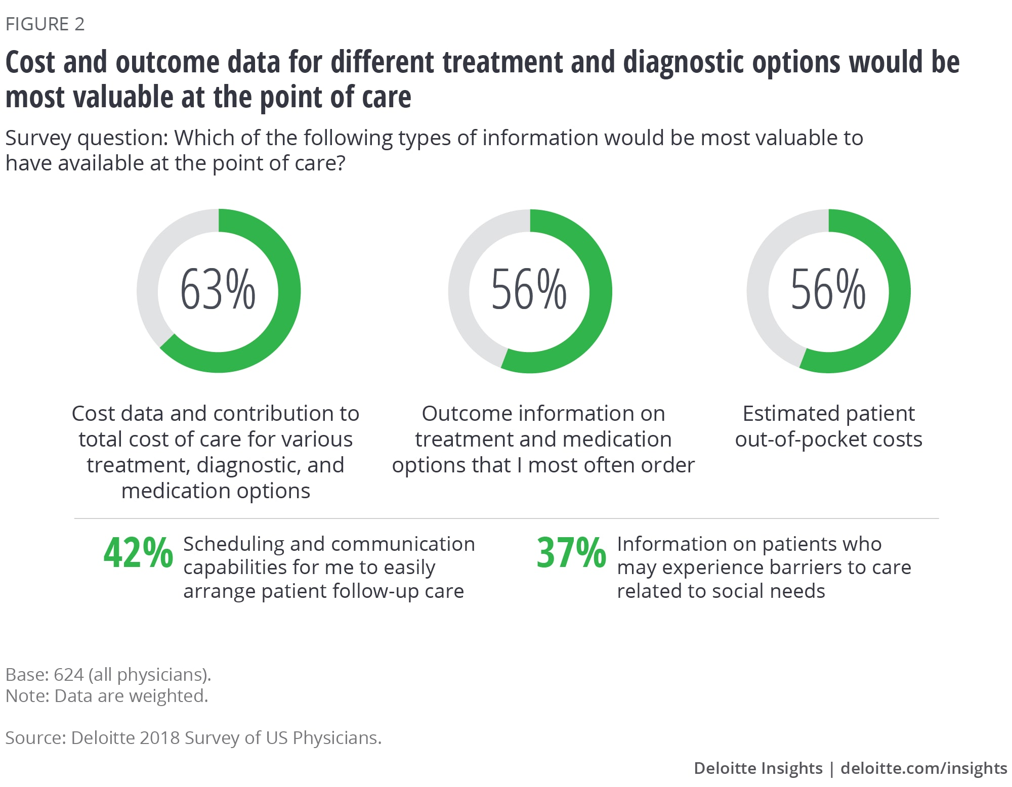 Cost and outcome data for different treatment and diagnostic options would be most valuable at the point of care