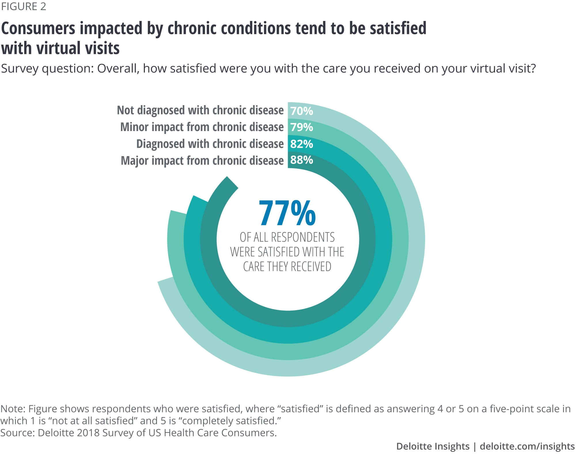 Consumers impacted by chronic conditions tend to be satisfied with virtual visits