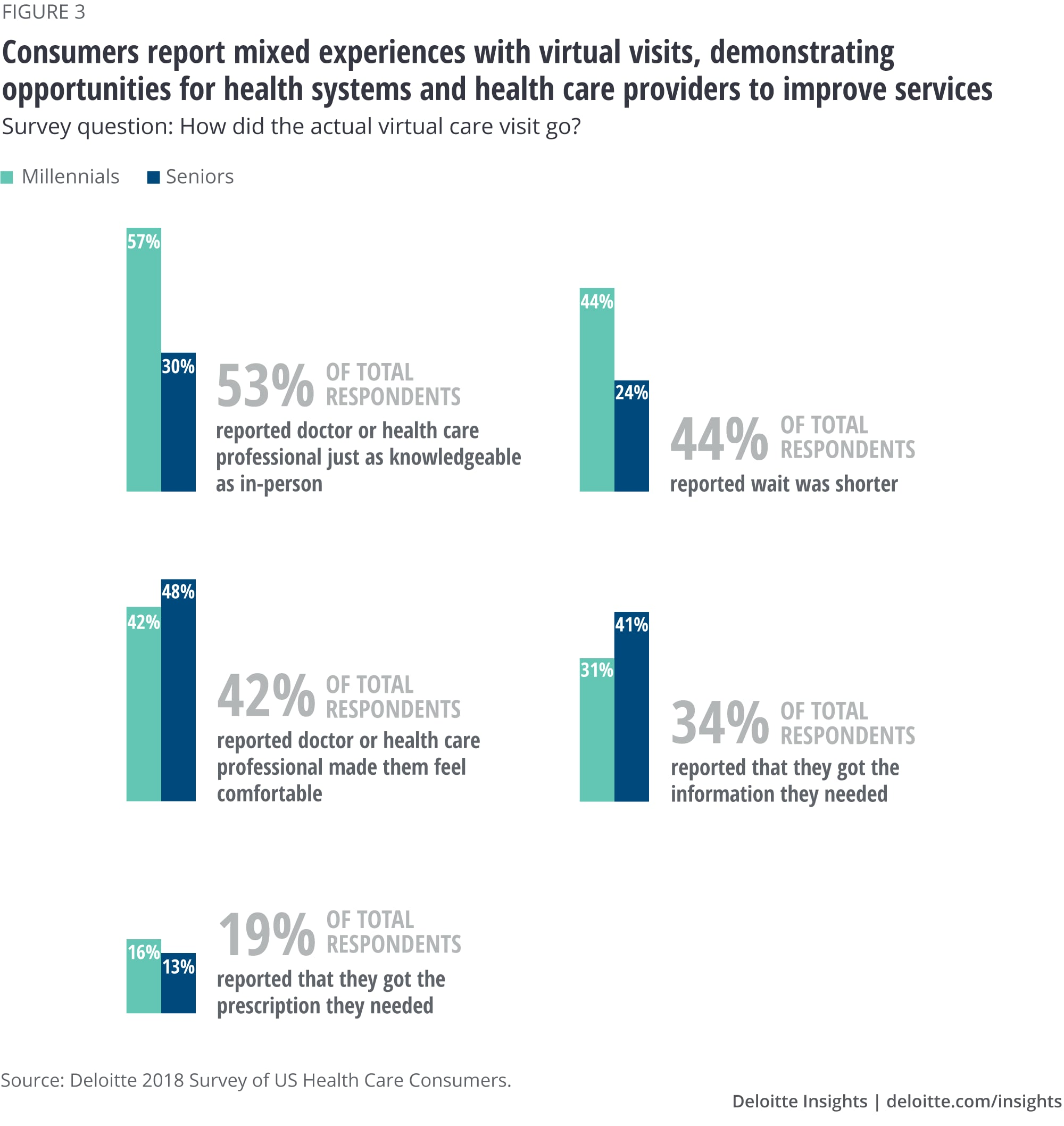 Consumers report mixed experiences with virtual visits, demonstrating opportunities for health systems and health care providers to improve services