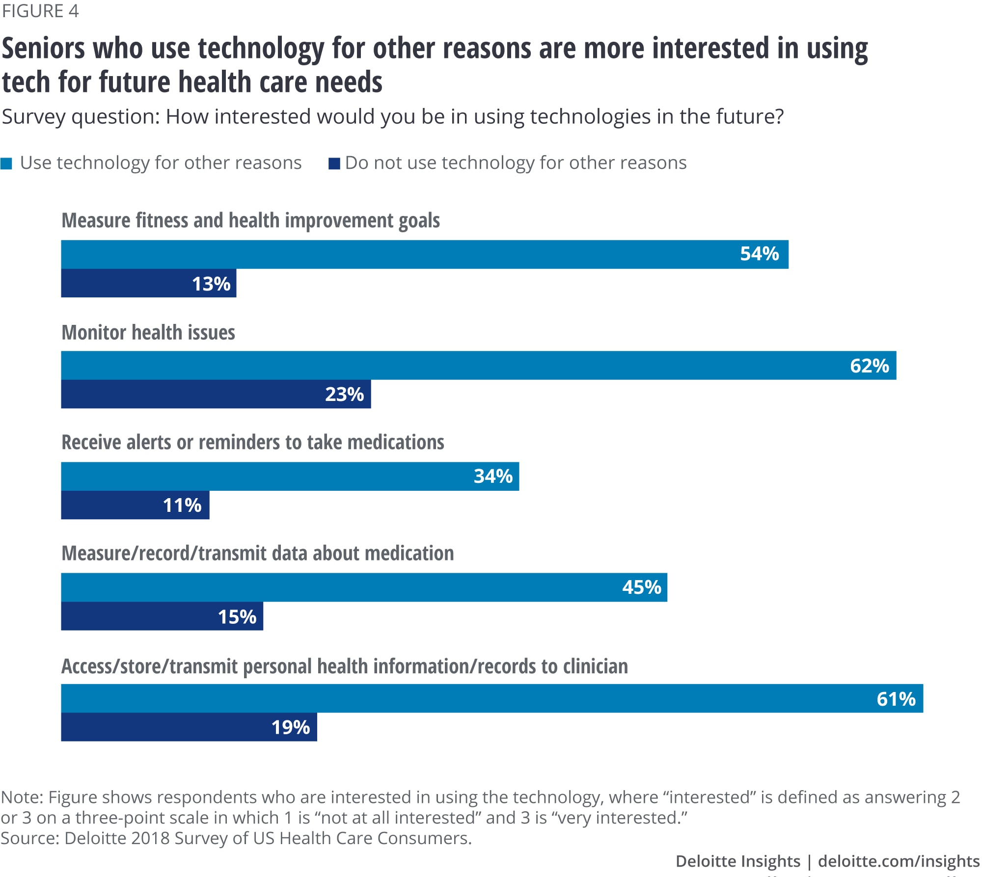 Seniors who use technology for other reasons are more interested in using tech for future health care needs