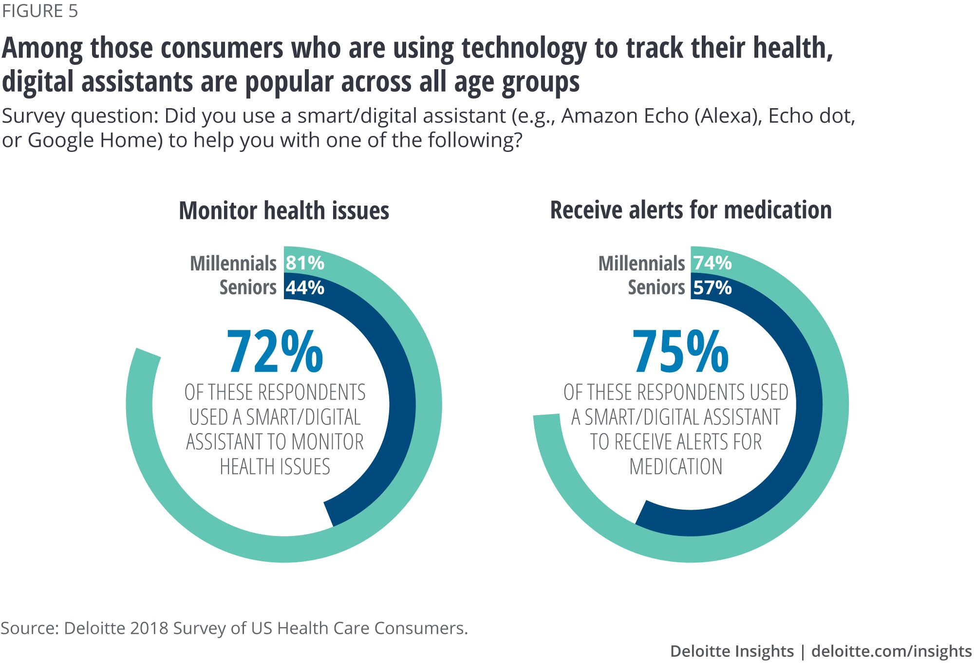 Among those consumers who are using technology to track their health, digital assistants are popular across all age groups