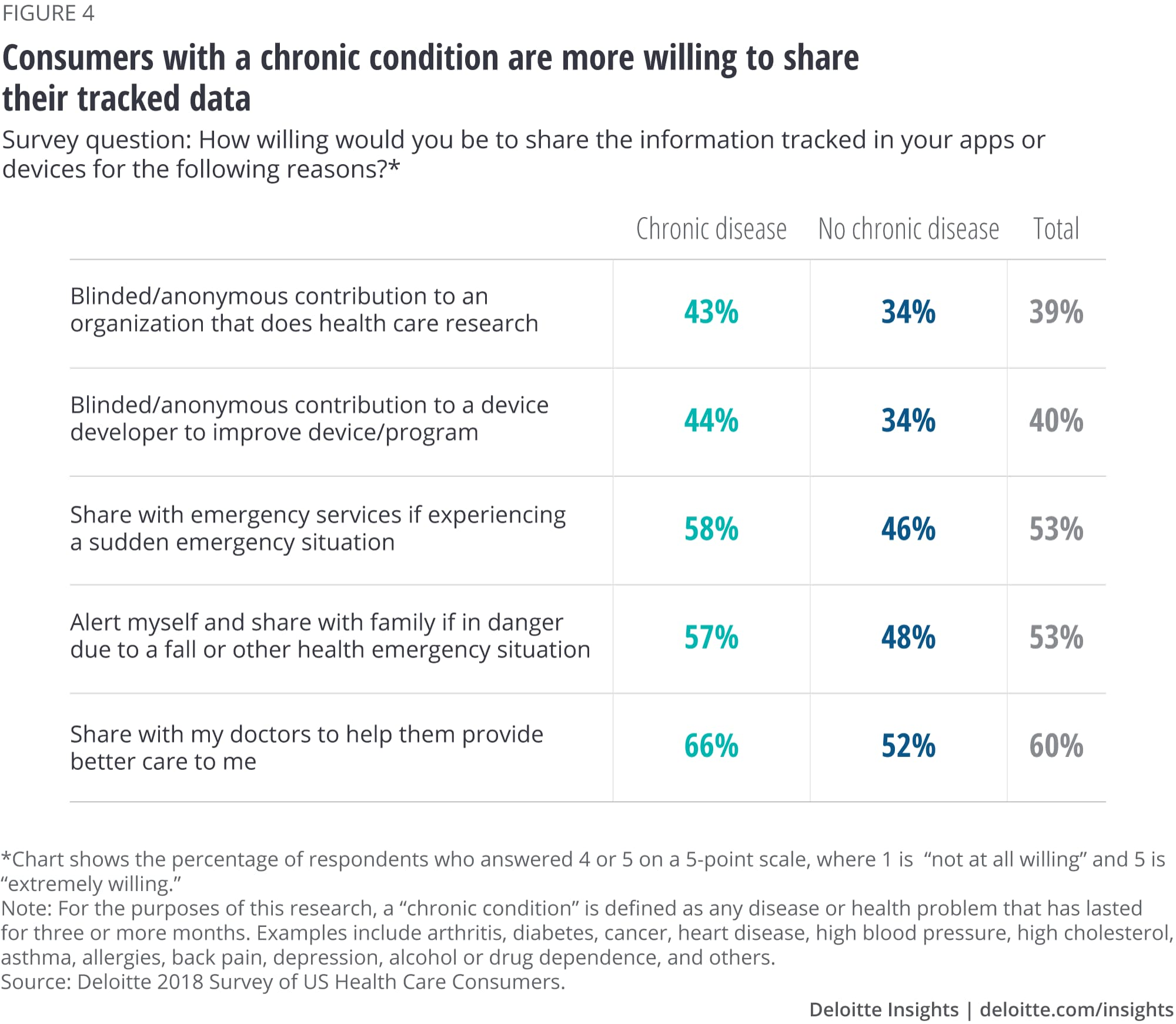 Consumers with a chronic condition are more willing to share their tracked data