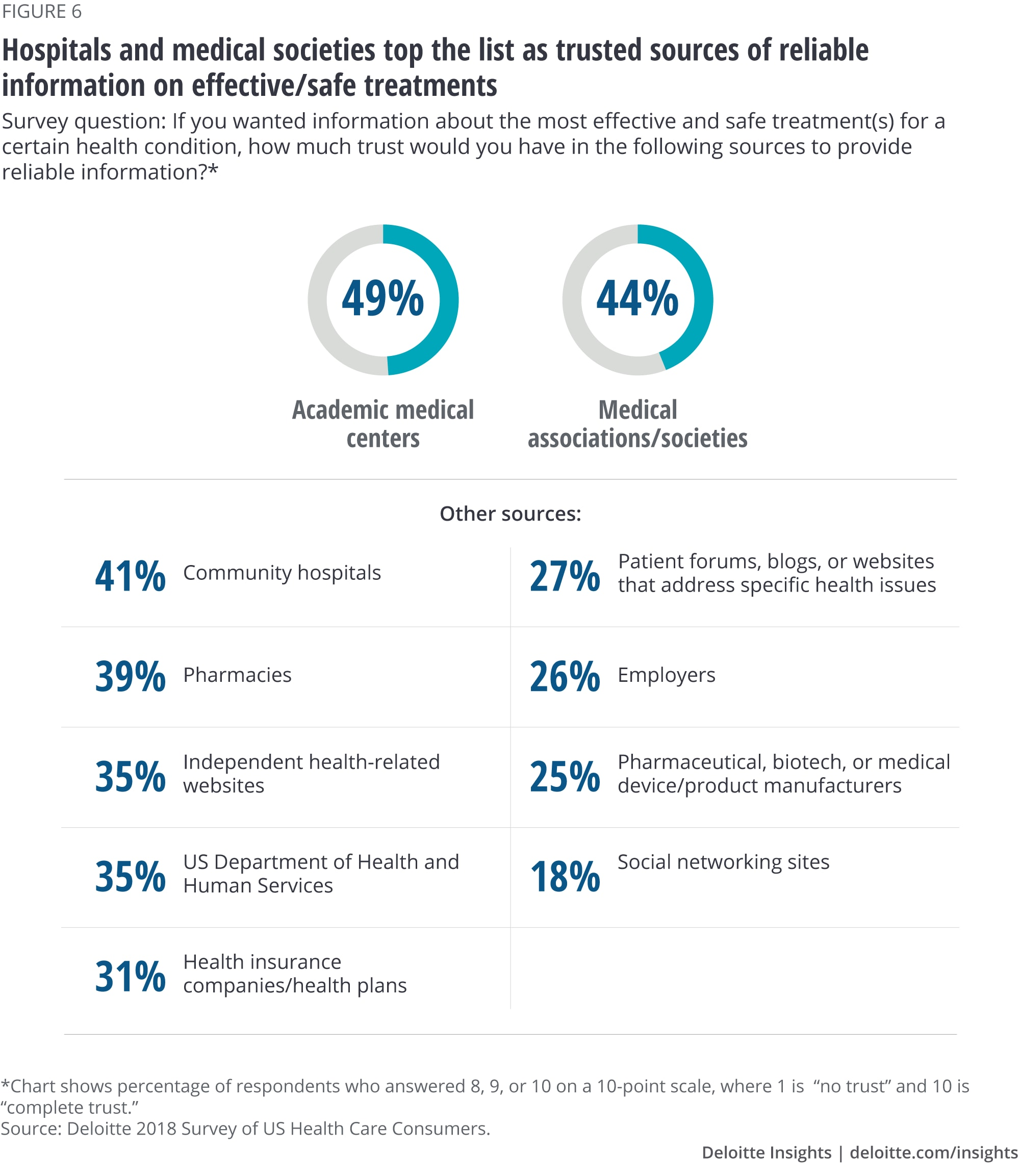 Patient Engagement findings - 2018 Health Care Consumer