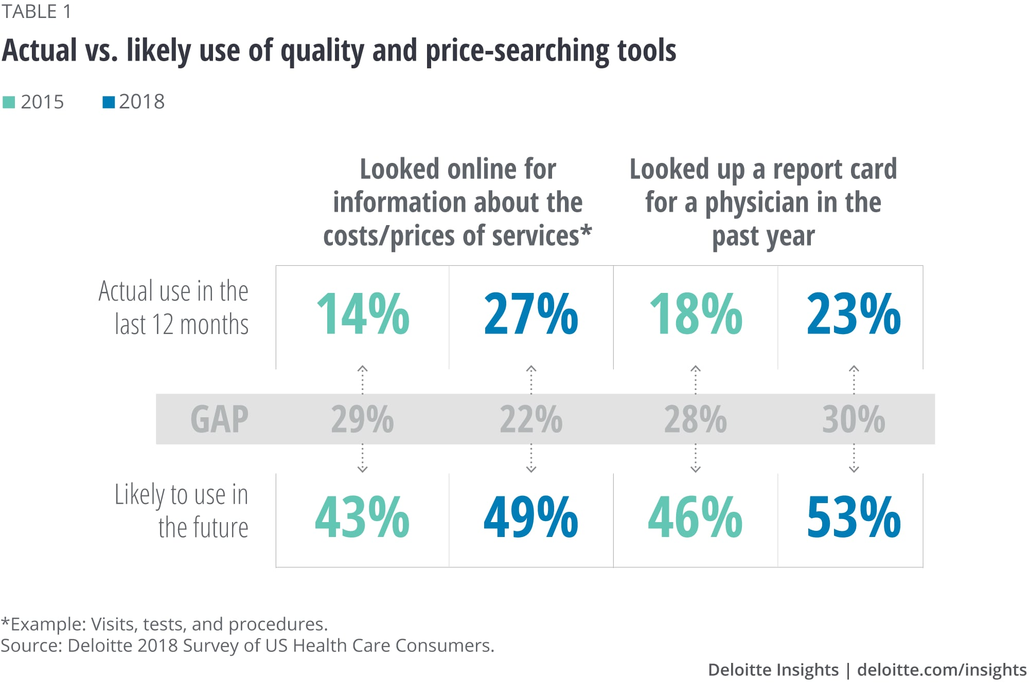 Actual vs. likely use of quality and price-searching tools