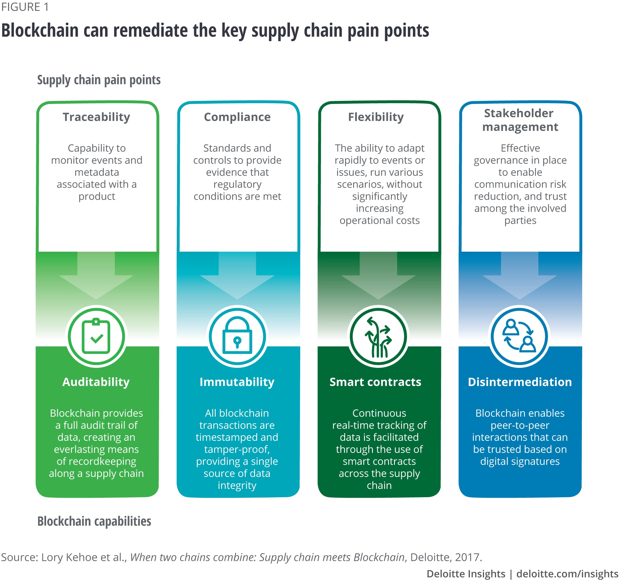 Blockchain can remediate the key supply chain pain points