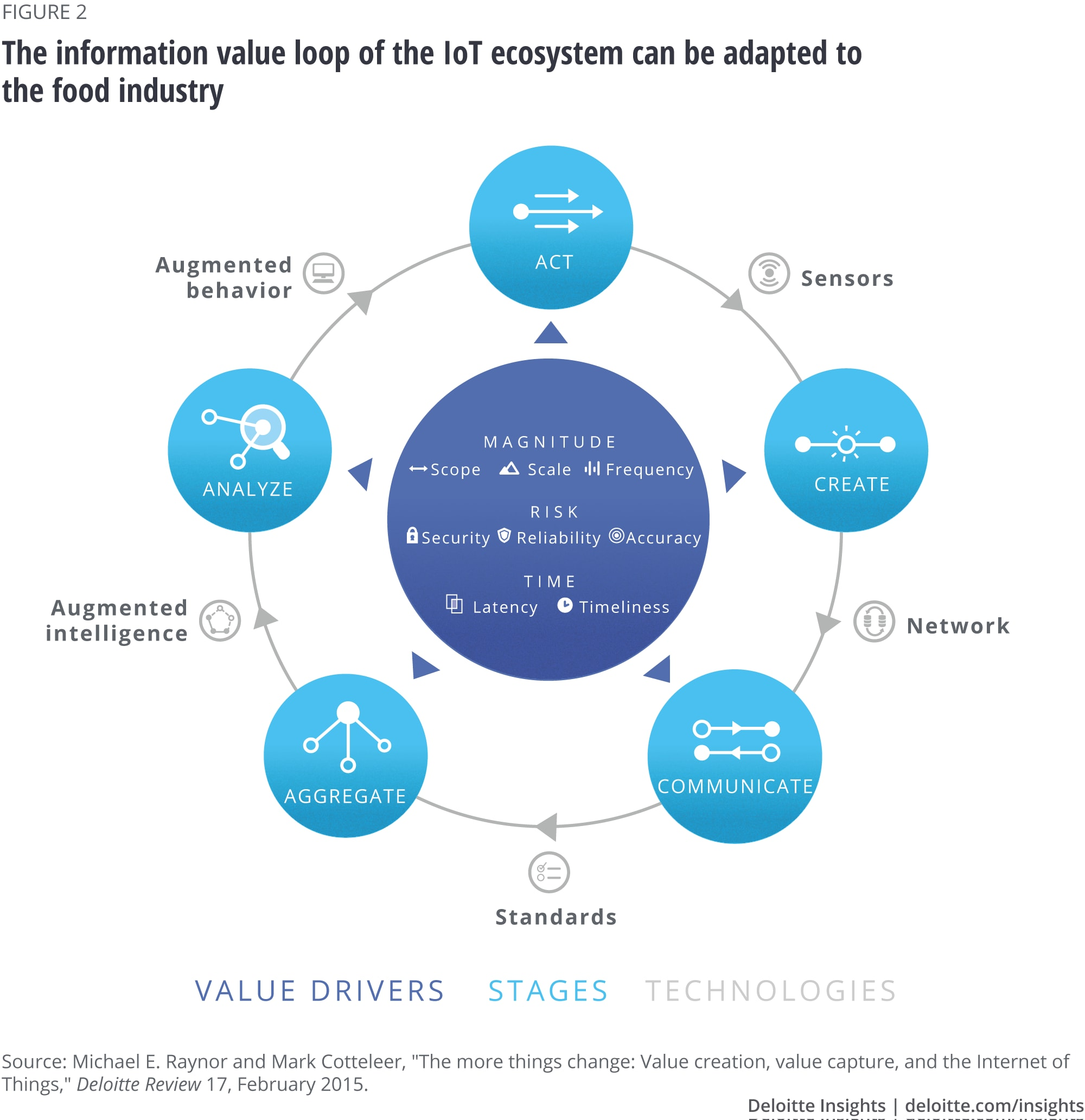 The information value loop of the IoT ecosystem can be adapted to the food industry