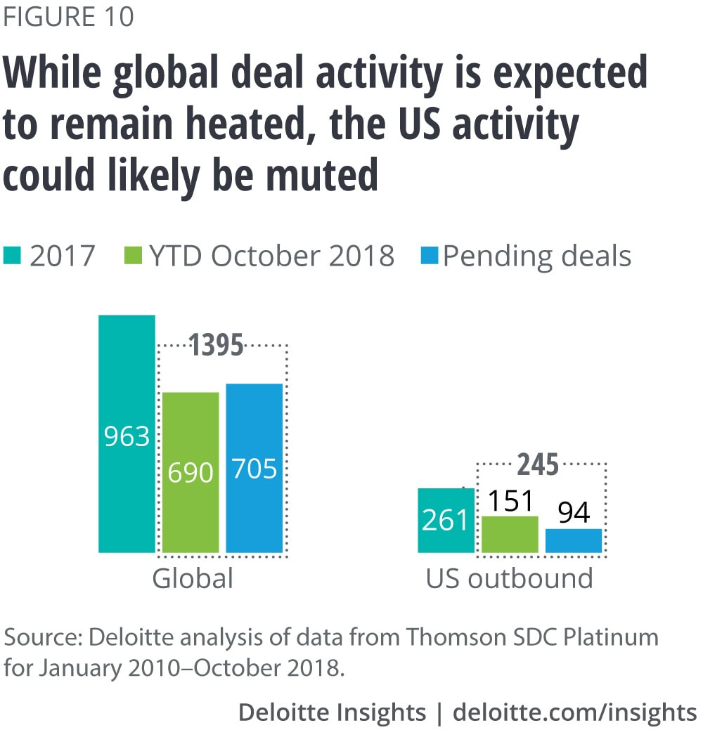 While global deal activity is expected to remain heated, the US deal activity could likely be muted