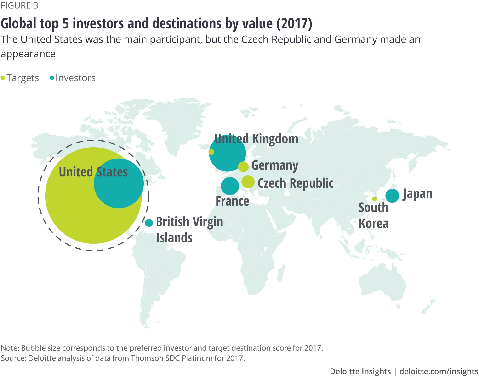 Global top 5 investors and destinations by value (2017): The United States was the main participant, but the Czech Republic and Germany made an appearance