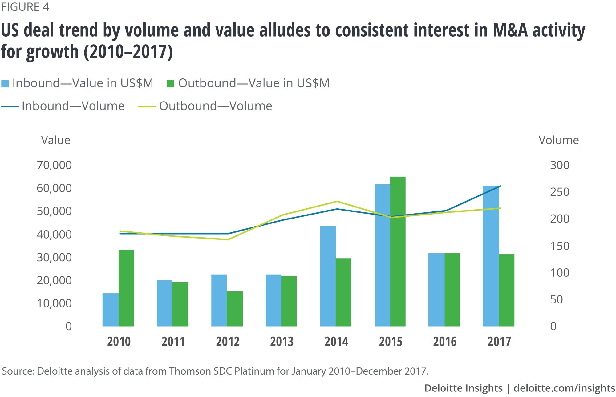 US deal trend by volume and value alludes to consistent interest in M&A activity for growth (2010–2017)