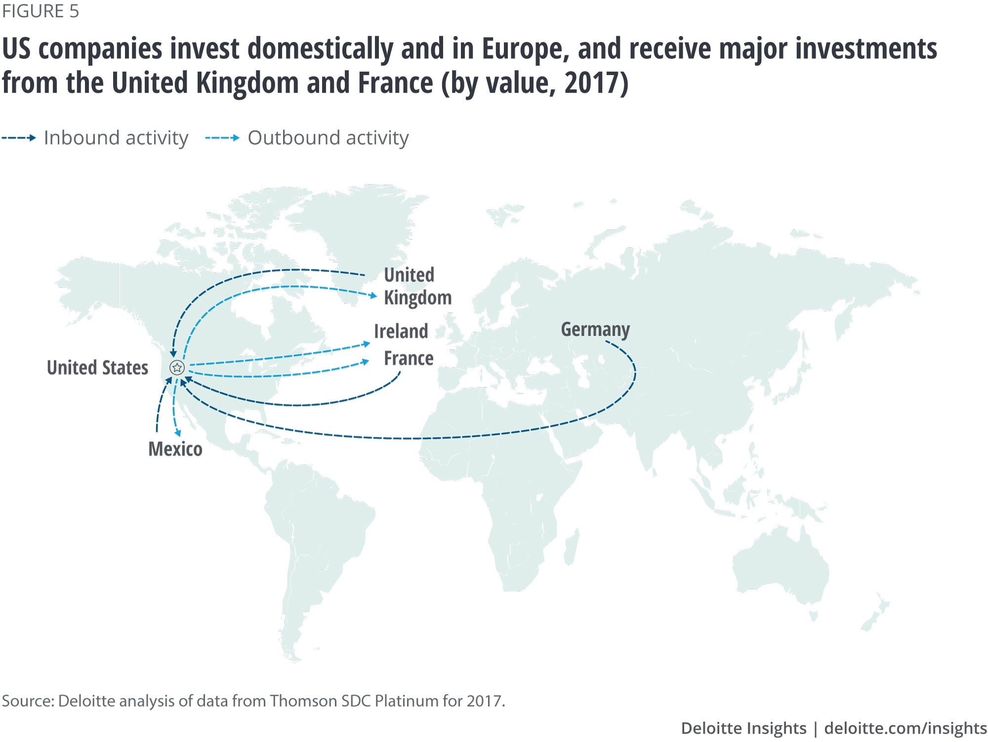 US companies invest domestically and in Europe, and receive major investments from the United Kingdom and France (by value, 2017)