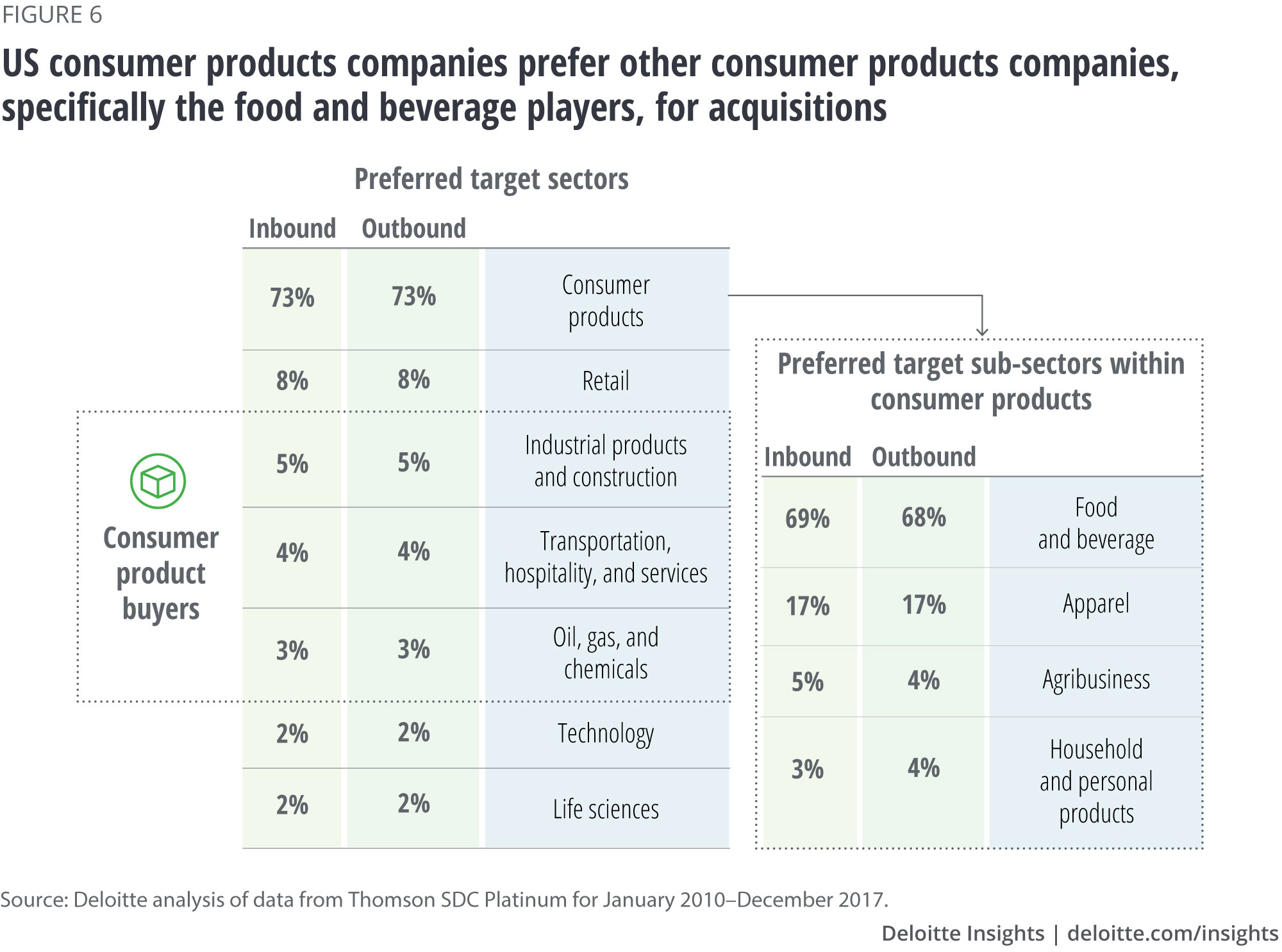 US consumer products companies prefer other consumer products companies, specifically the food and beverage players, for acquisitions