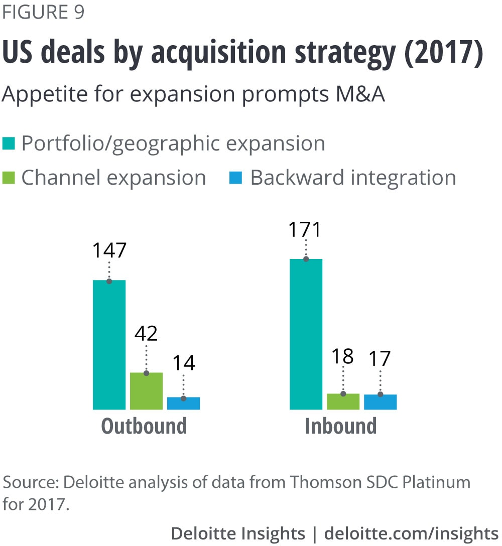 US deals by acquisition strategy (2017): Appetite for expansion prompts M&A