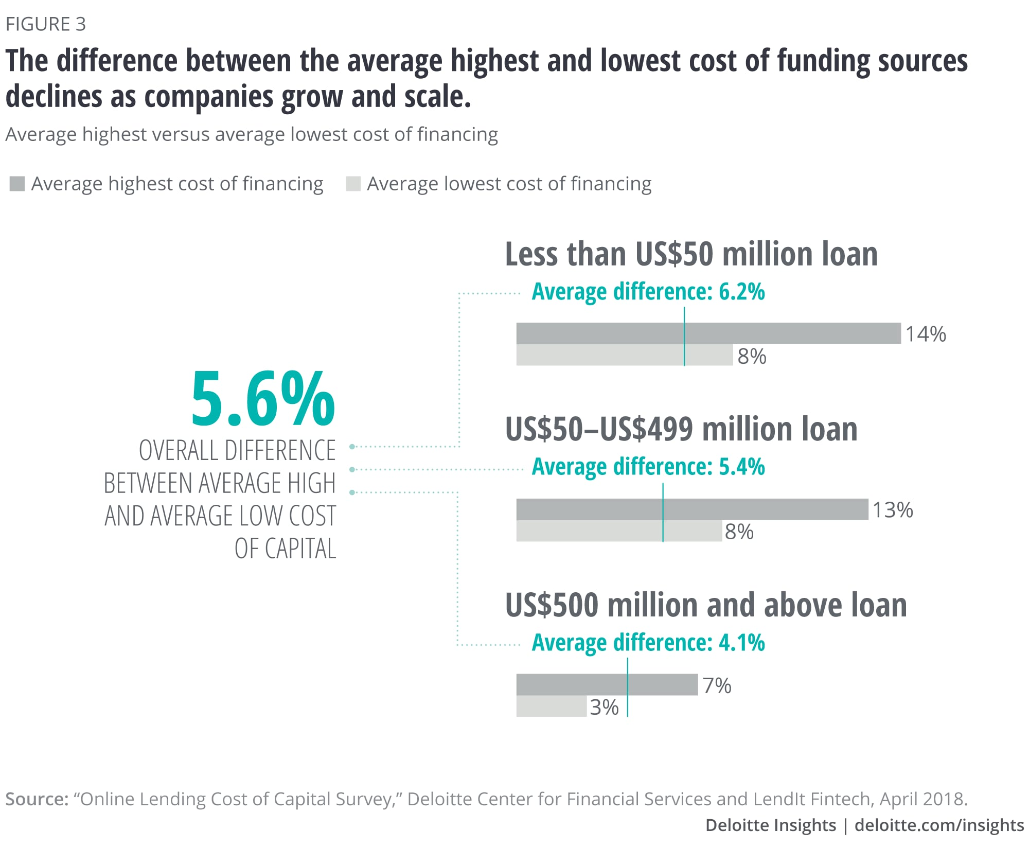The difference between the average highest and lowest cost of funding sources declines as companies grow and scale