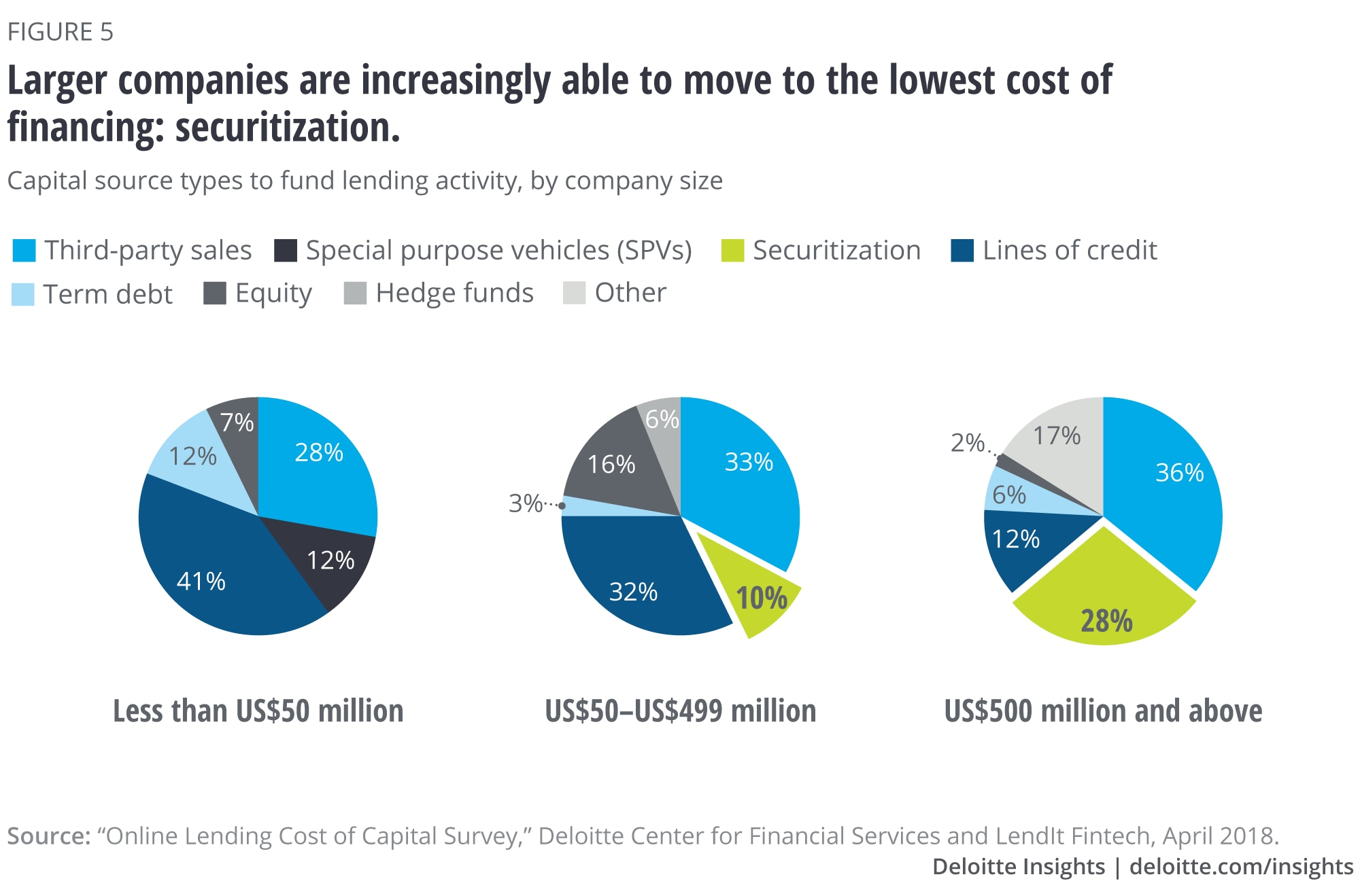 Larger companies are increasingly able to move to the lowest cost of financing: securitization