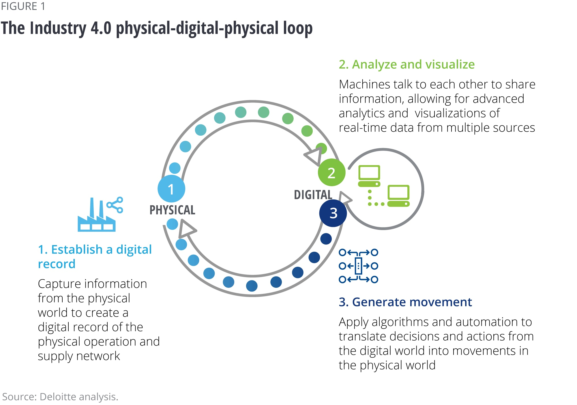 The Industry 4.0 physical-digital-physical loop