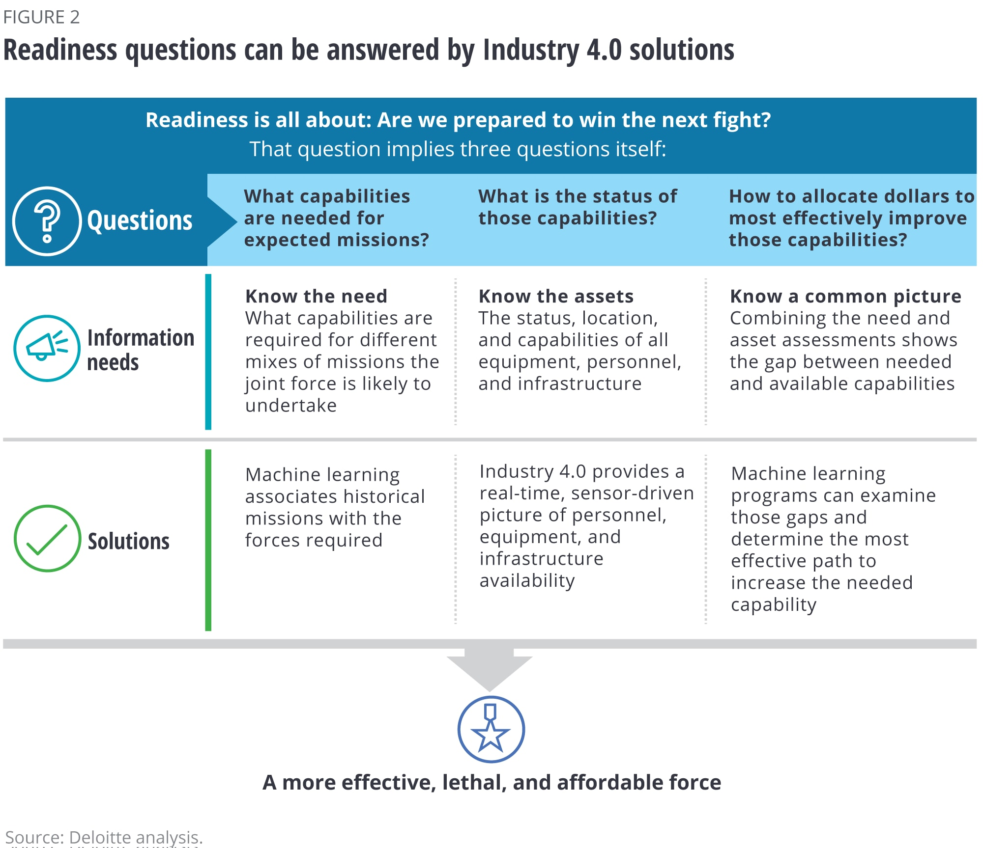 Readiness questions can be answered by Industry 4.0 solutions