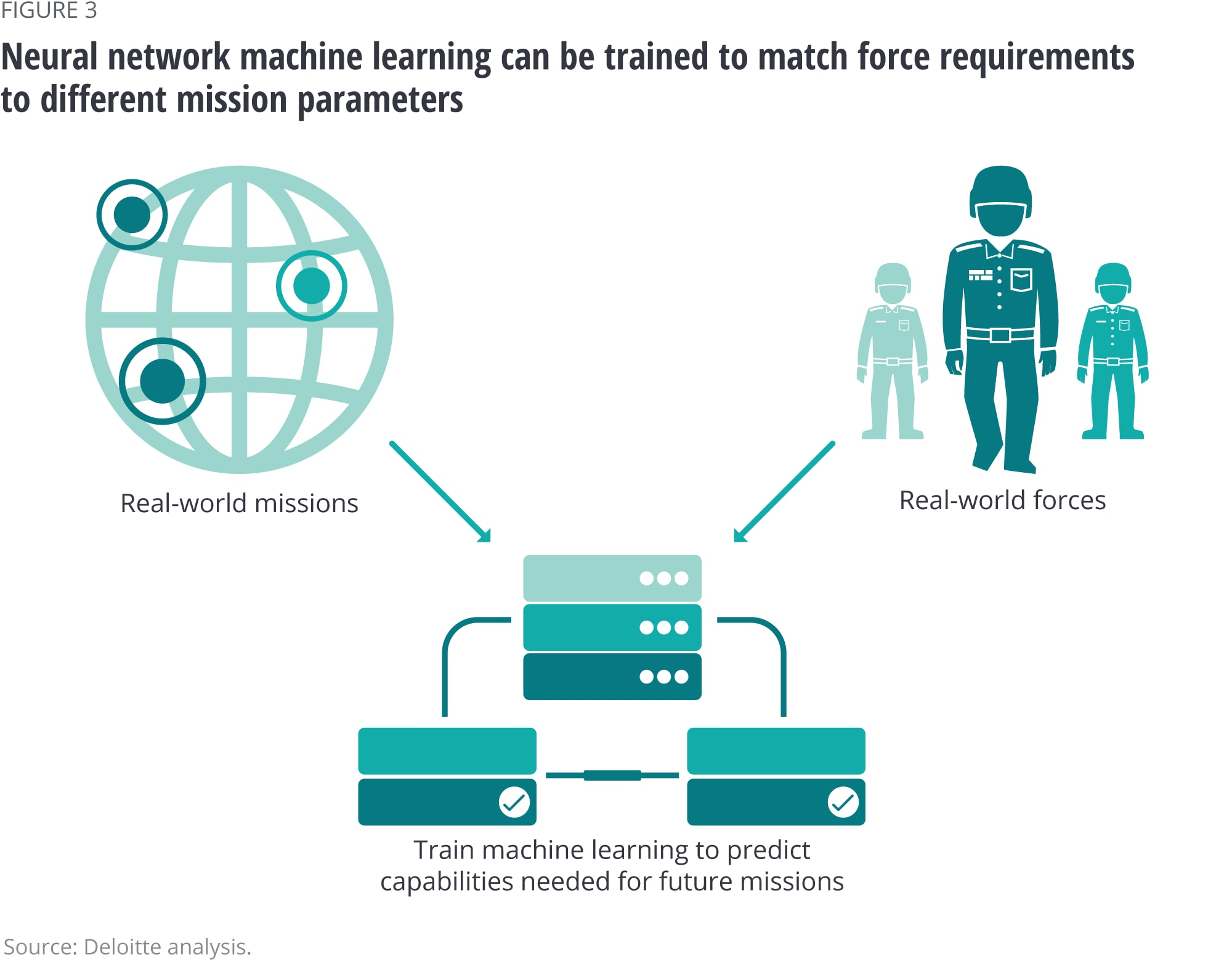 Neural network machine learning can be trained to match force requirements to different mission parameters.