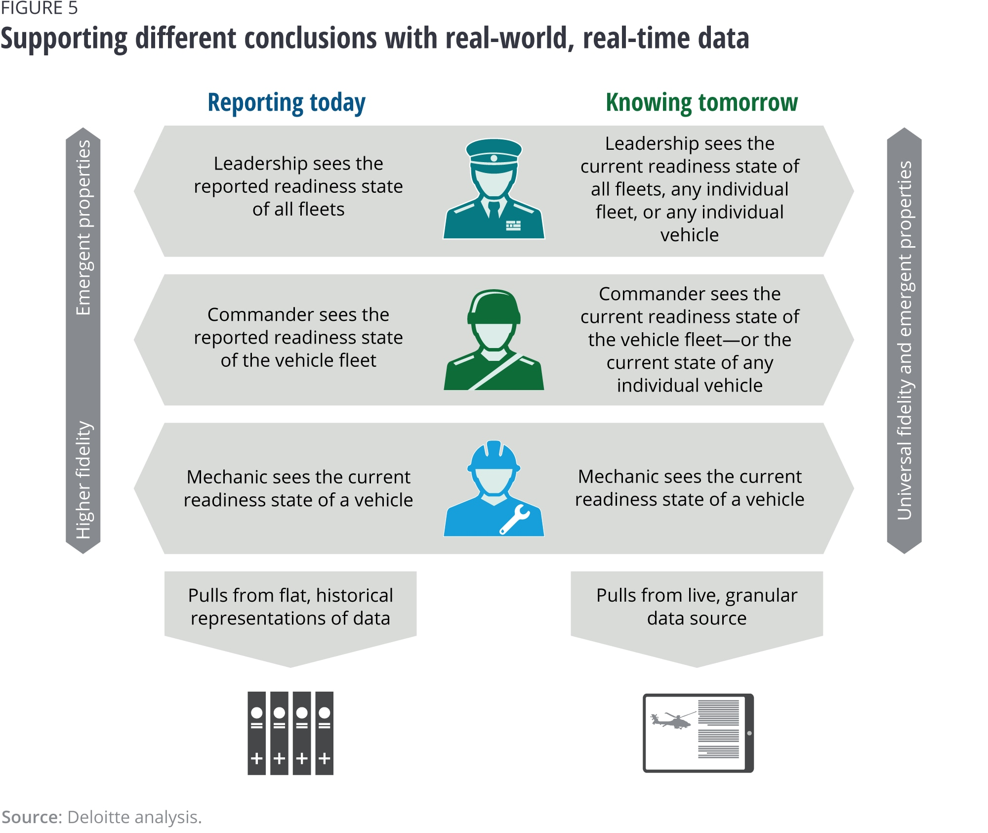 Supporting different conclusions with real-world, real-time data