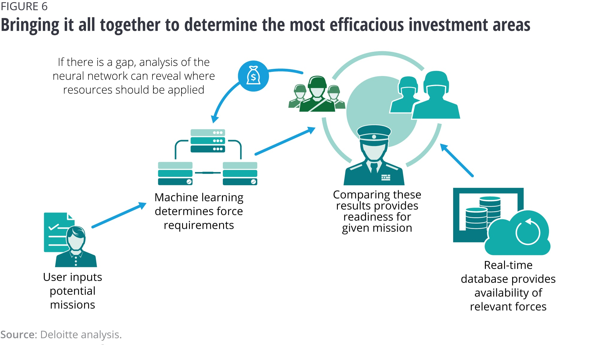Bringing it all together to determine the most efficacious investment areas