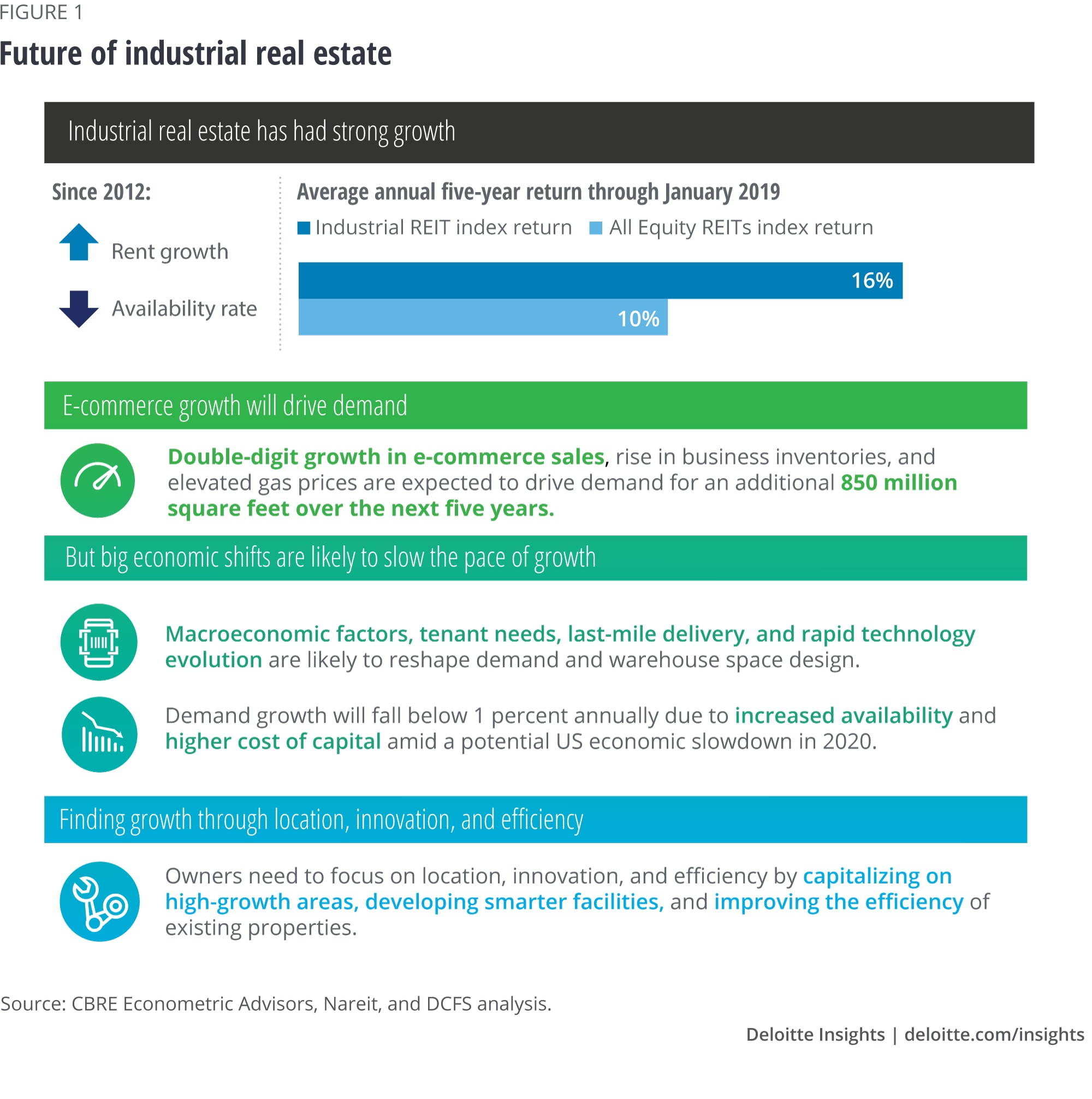 Future of the industrial real estate market | Deloitte Insights