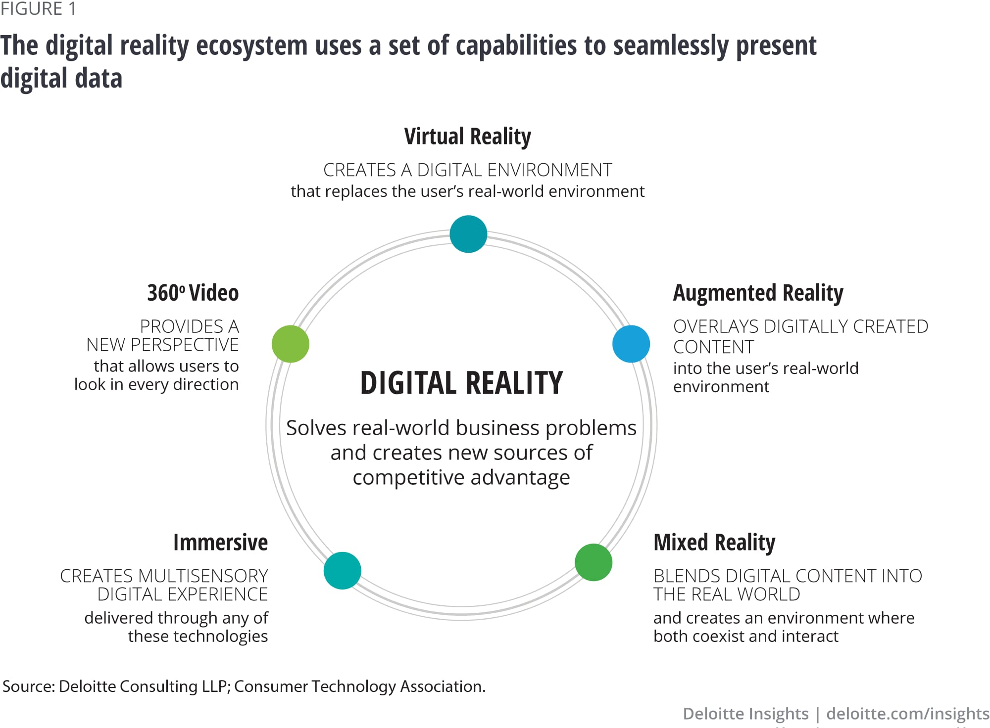The digital reality ecosystem uses a set of capabilities to seamlessly present digital data