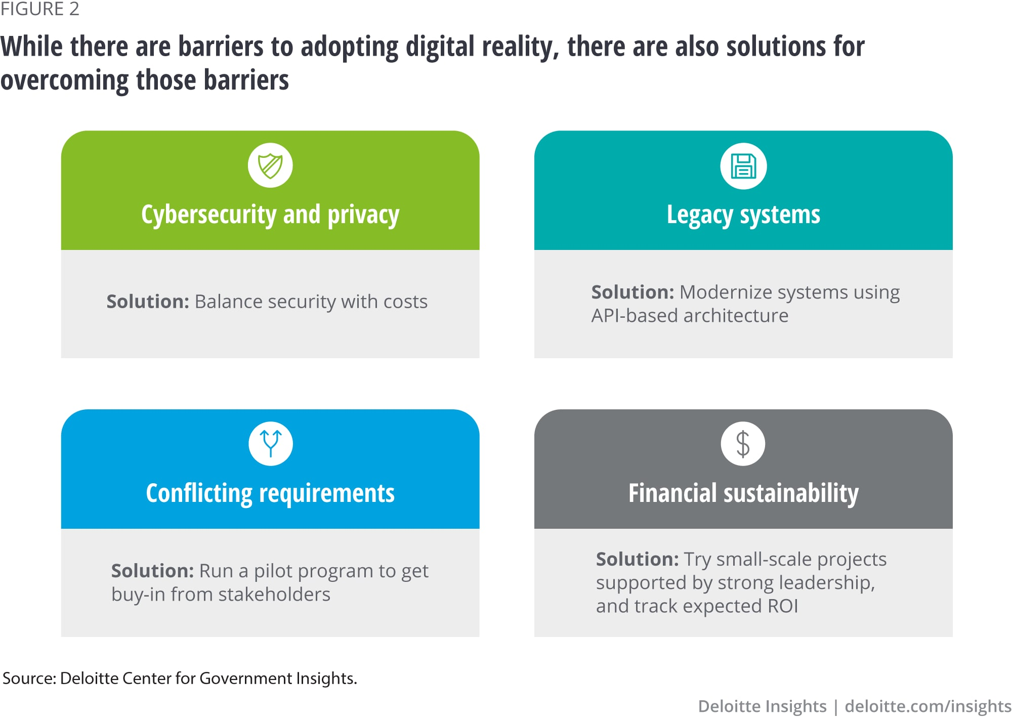 While there are barriers to adopting digital reality, there are also solutions for overcoming those barriers