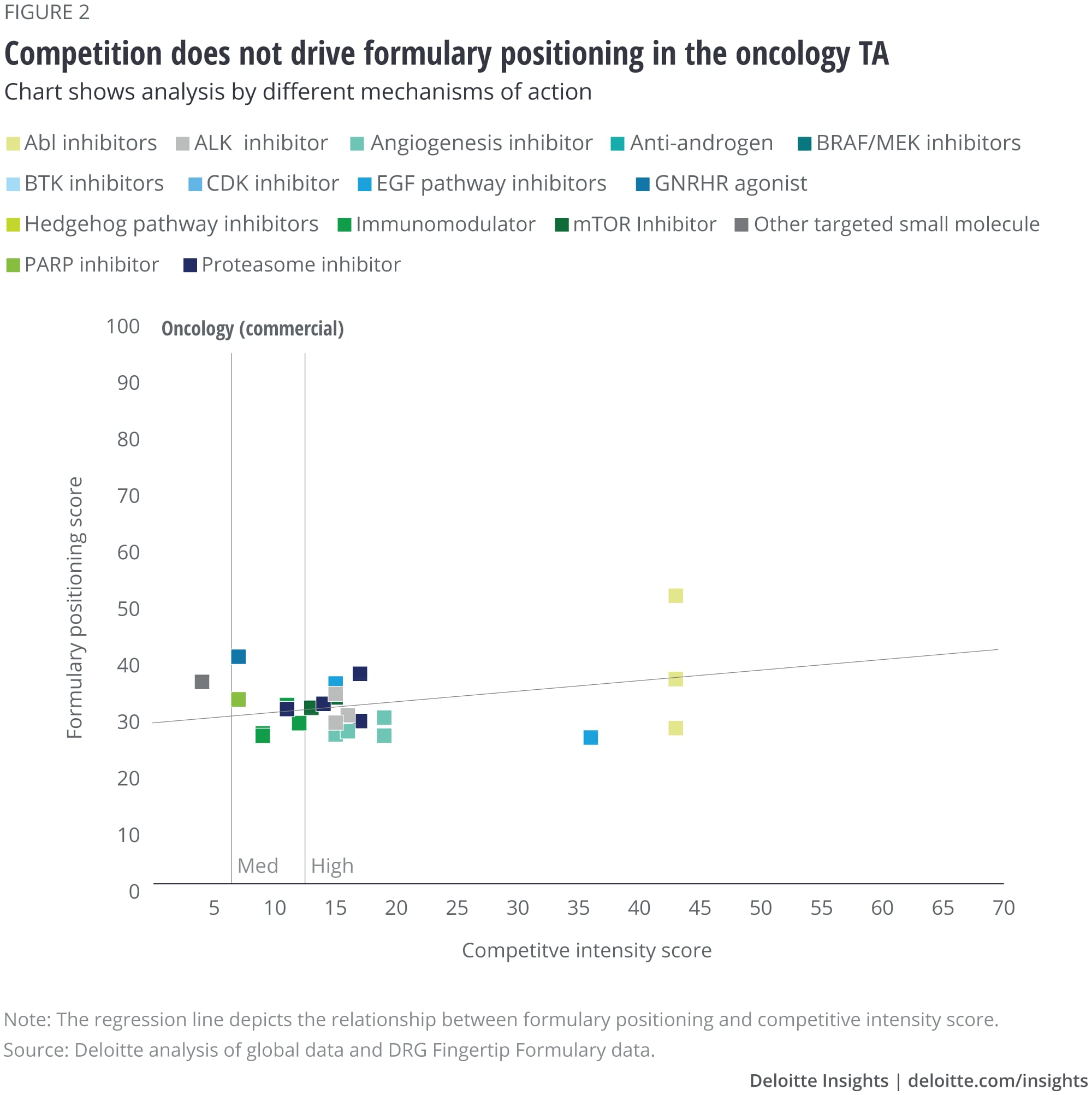 Competition does not drive formulary positioning in the oncology TA