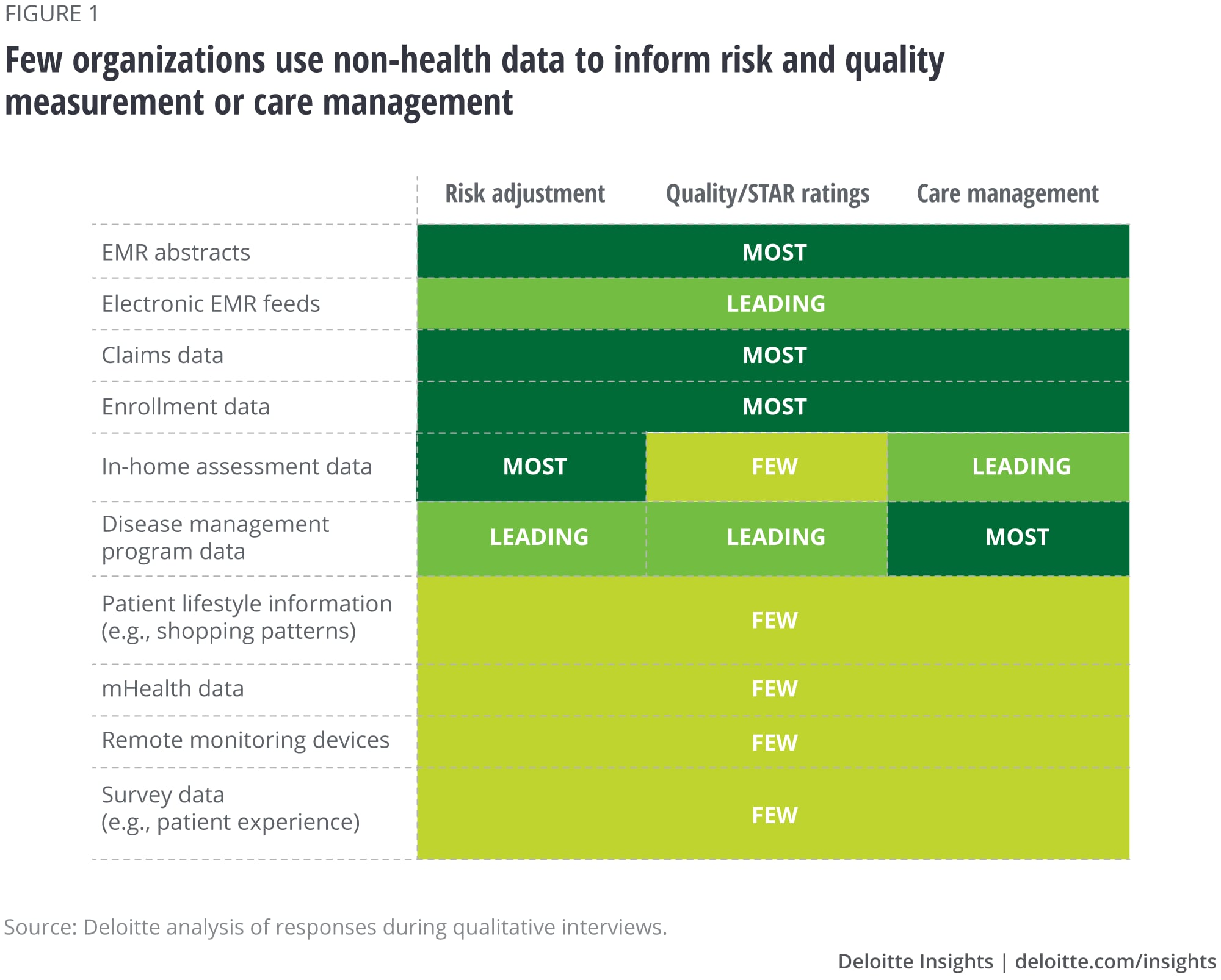 Deloitte heath data study